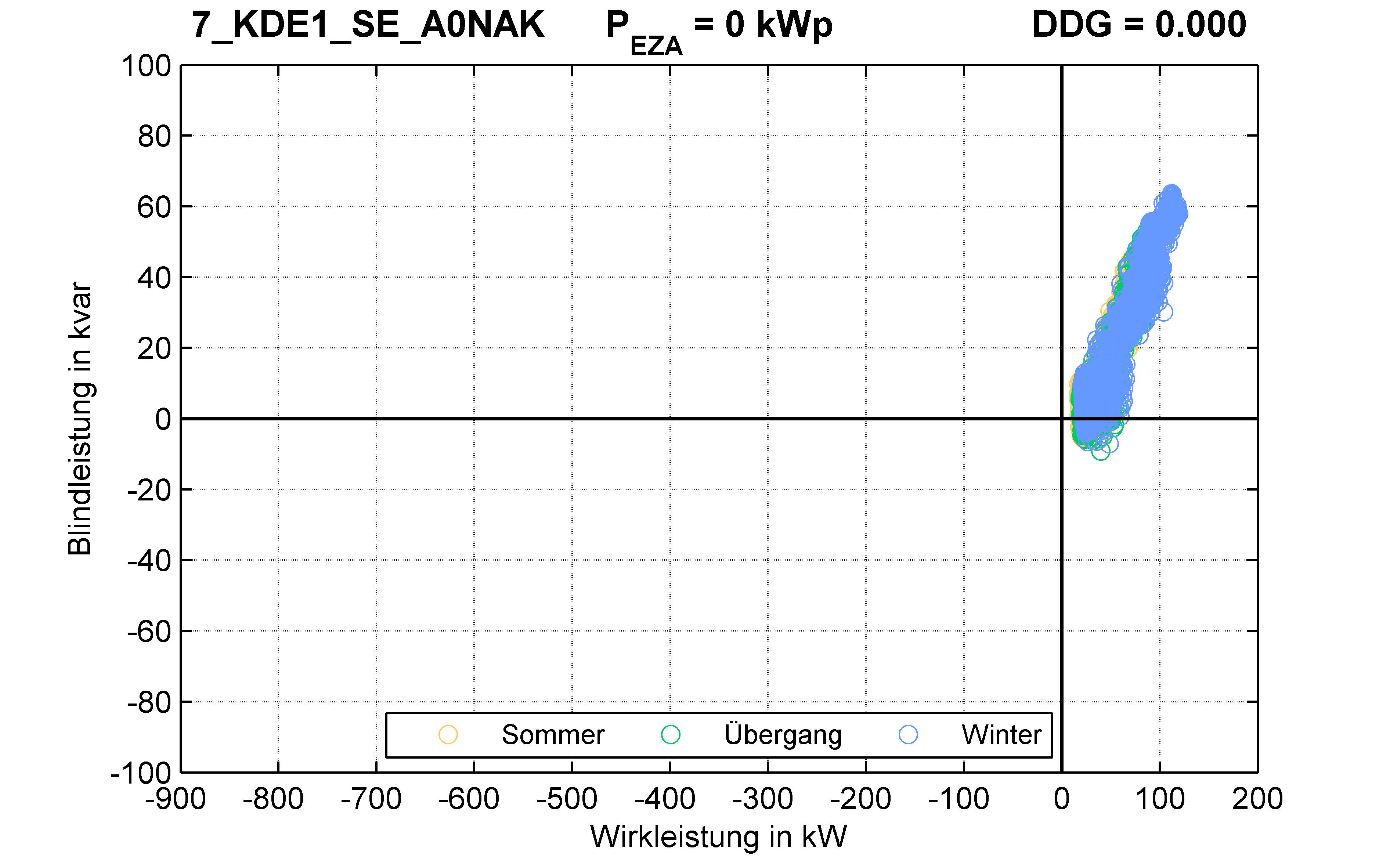KDE1 | Längsregler (SE) A0NAK | PQ-Verhalten