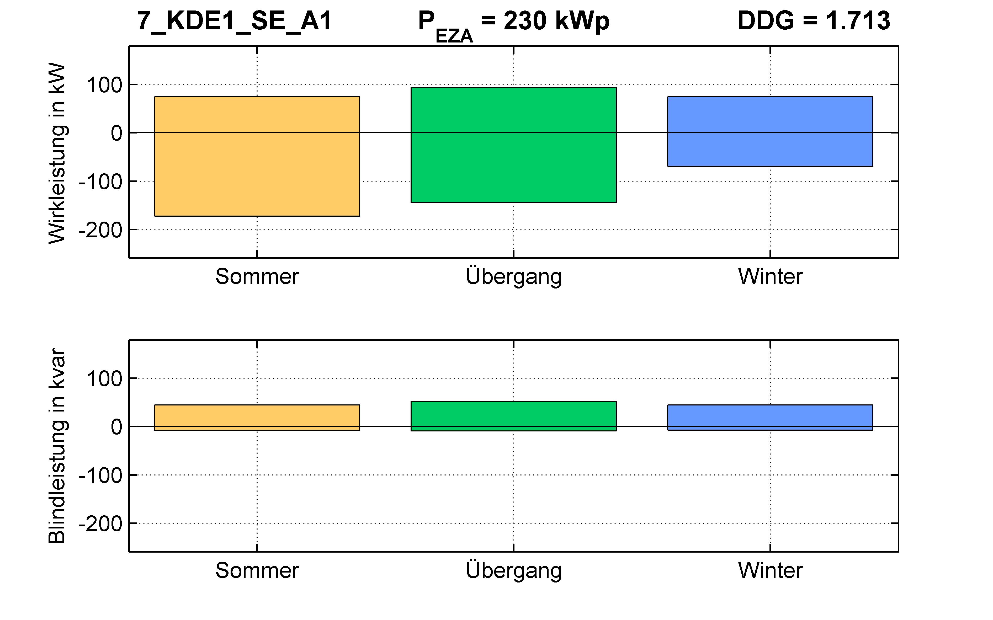 KDE1 | Längsregler (SE) A1 | PQ-Bilanz