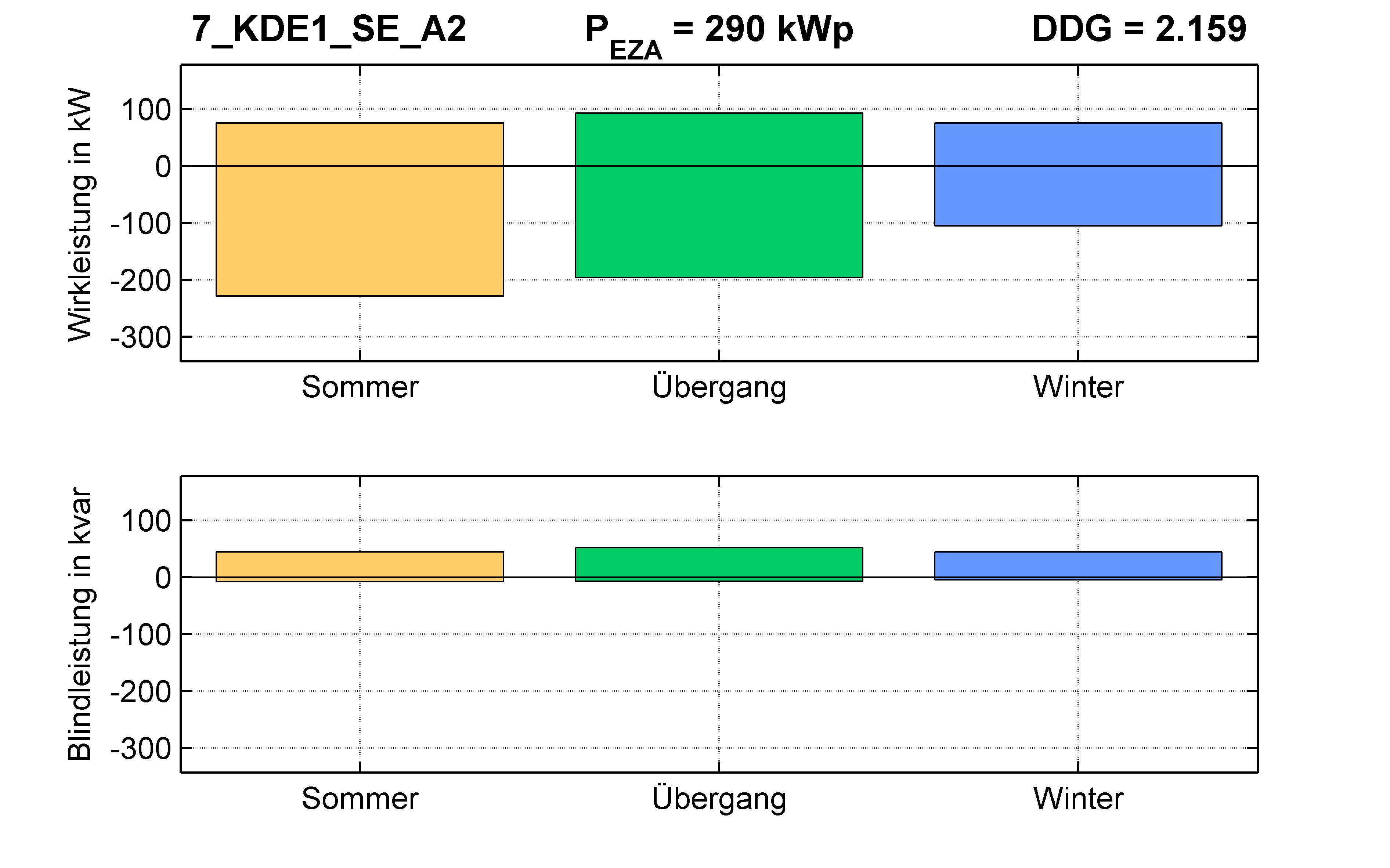 KDE1 | Längsregler (SE) A2 | PQ-Bilanz