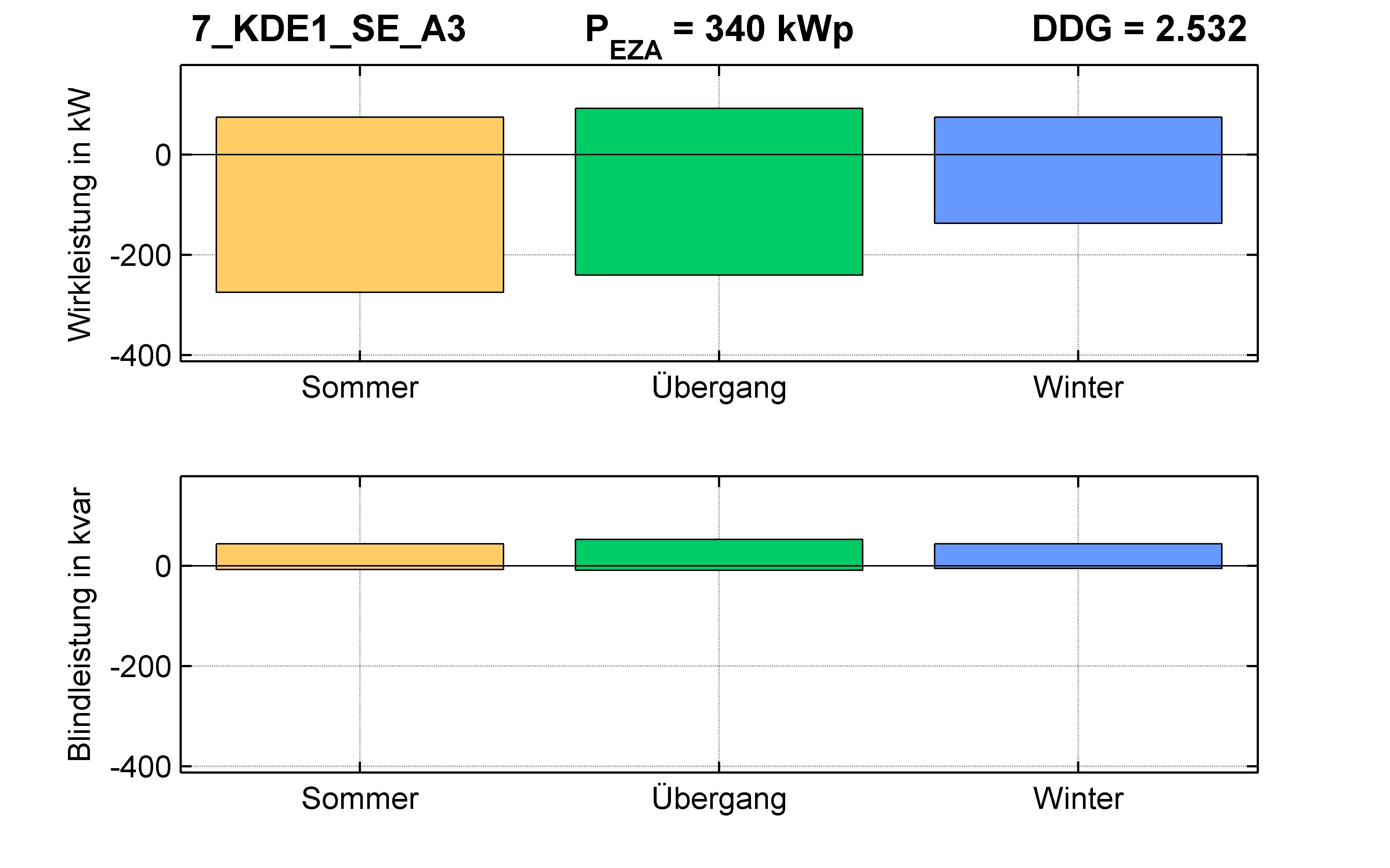 KDE1 | Längsregler (SE) A3 | PQ-Bilanz