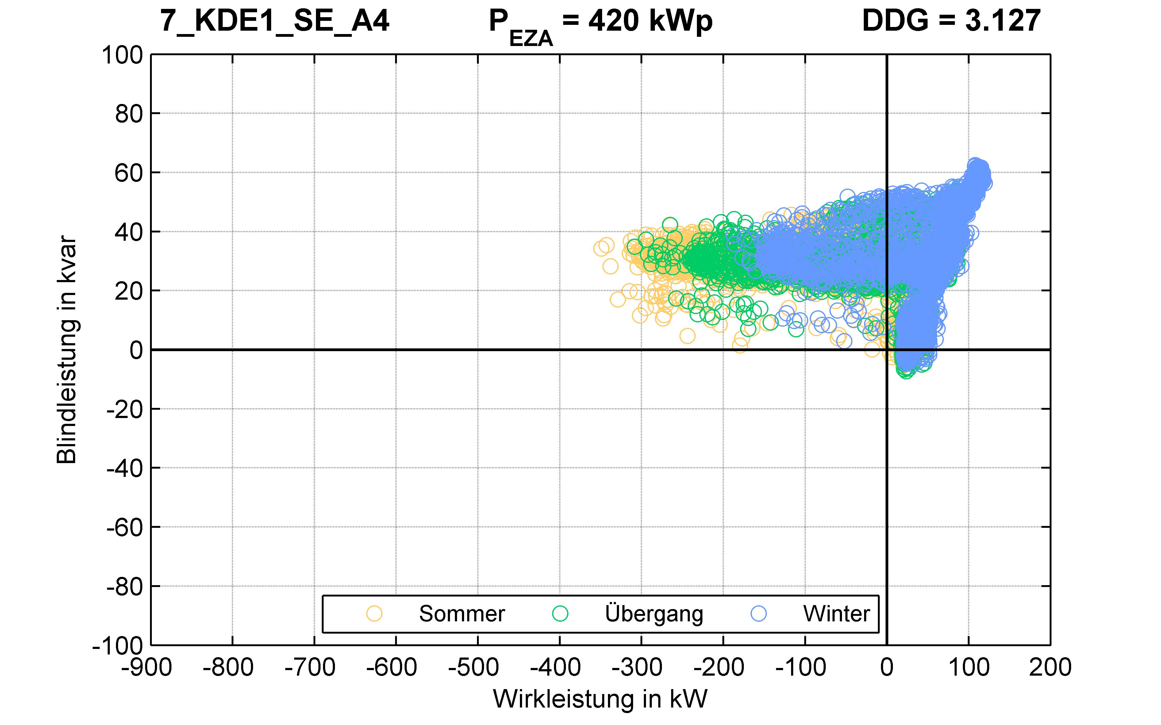 KDE1 | Längsregler (SE) A4 | PQ-Verhalten