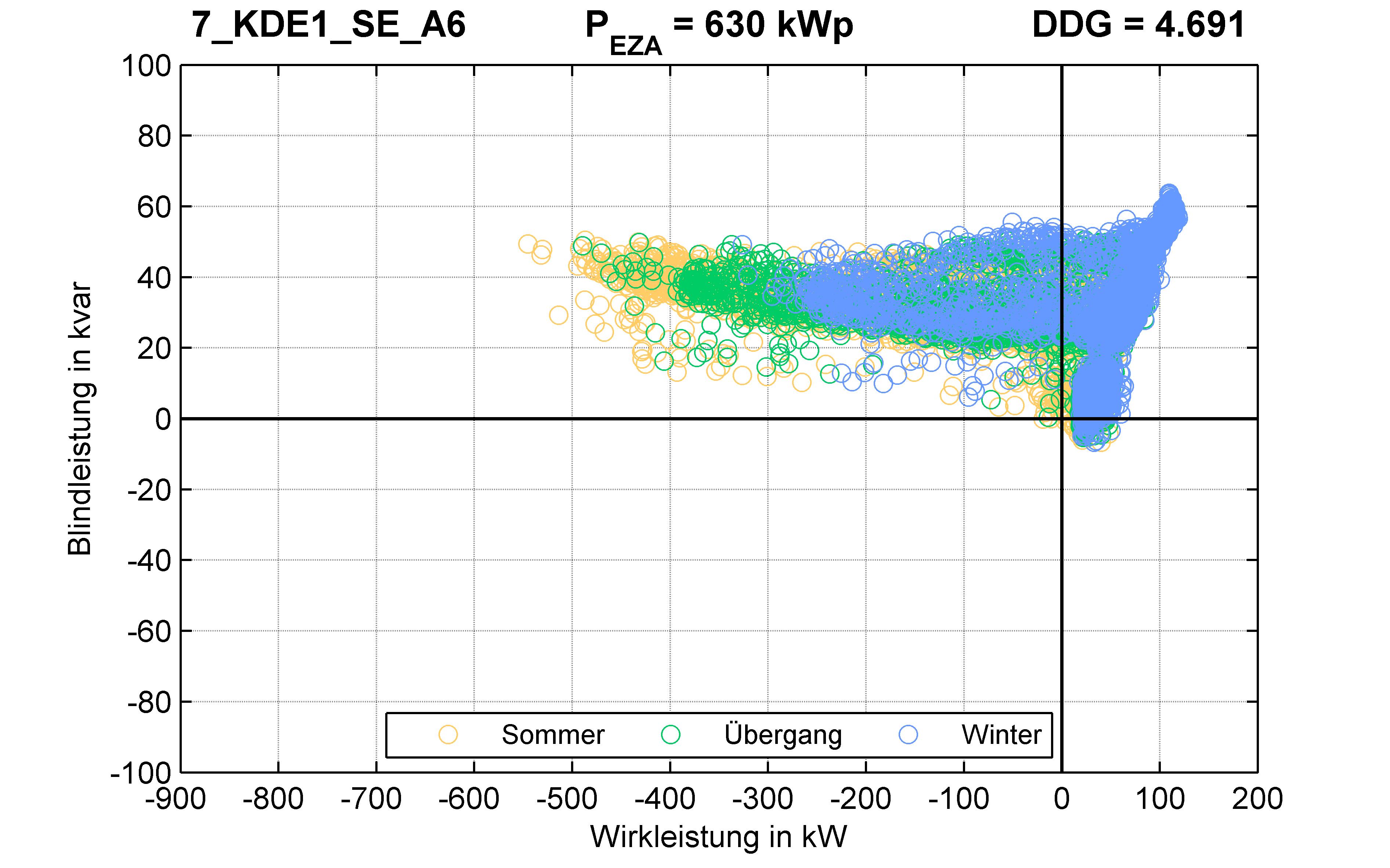KDE1 | Längsregler (SE) A6 | PQ-Verhalten