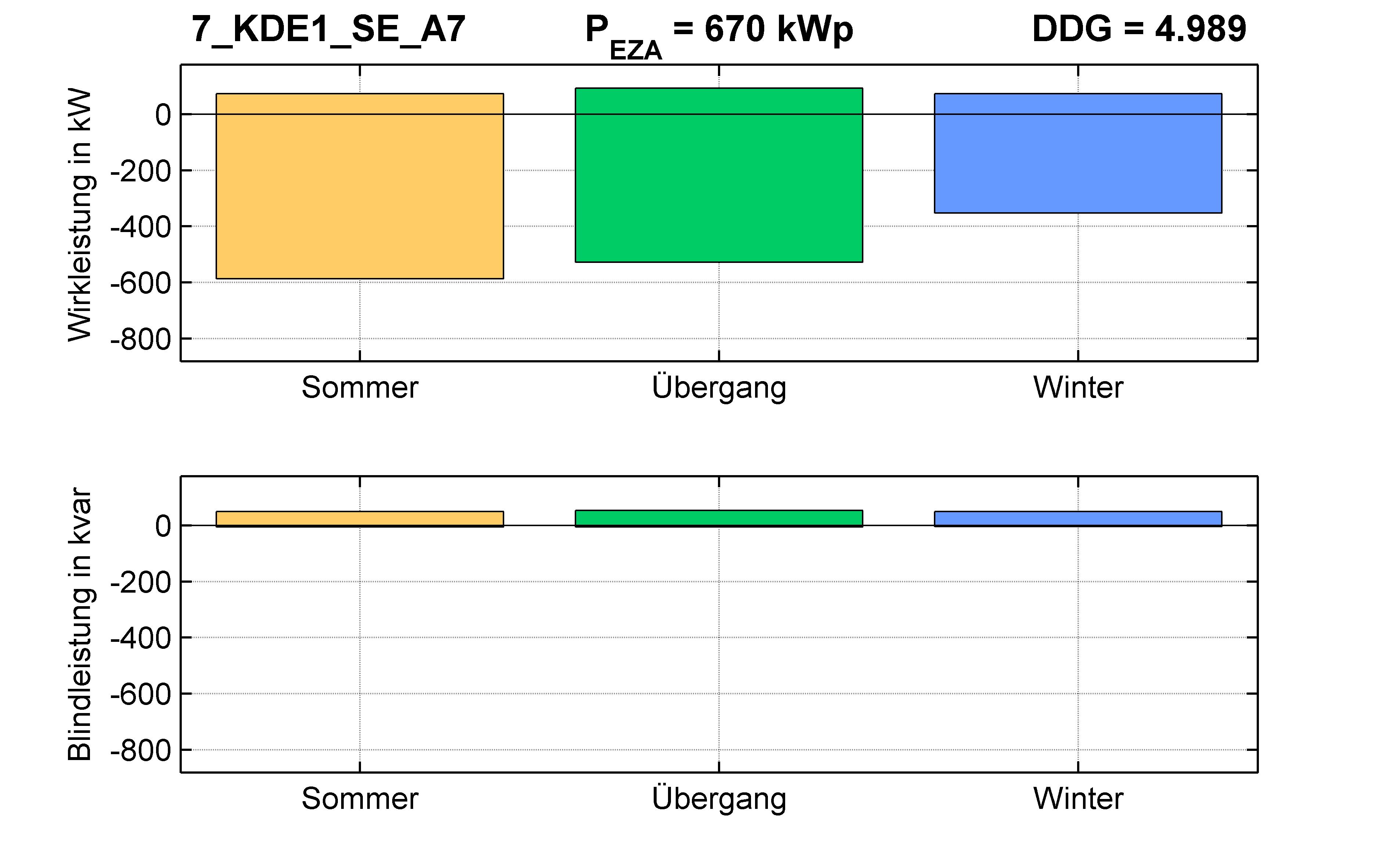 KDE1 | Längsregler (SE) A7 | PQ-Bilanz