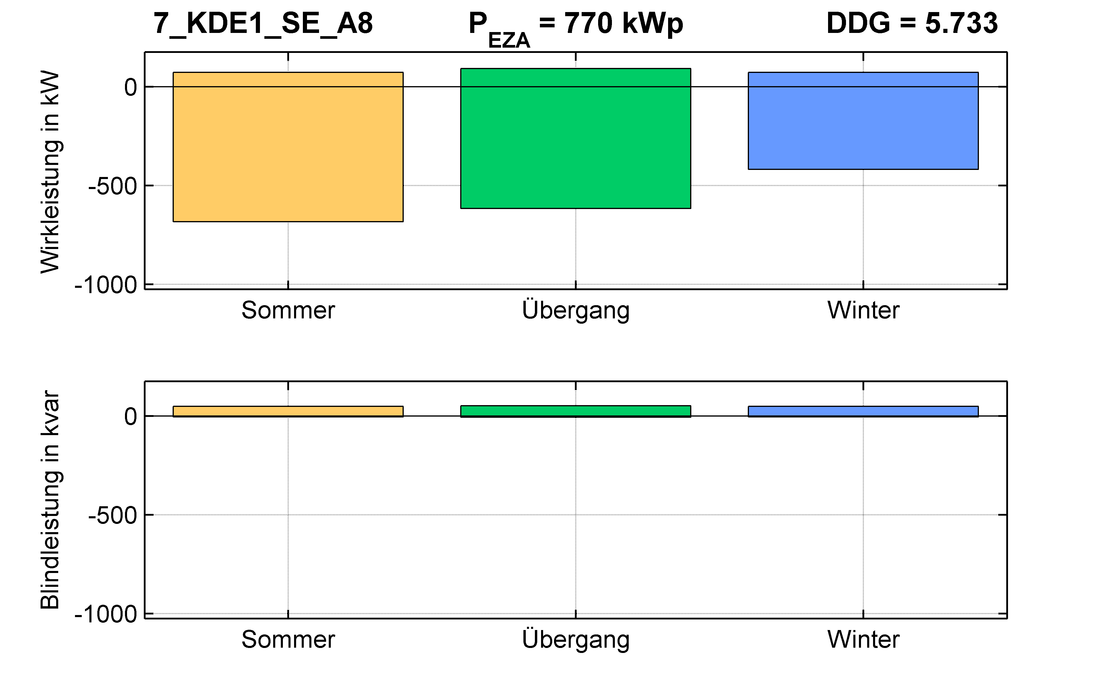 KDE1 | Längsregler (SE) A8 | PQ-Bilanz