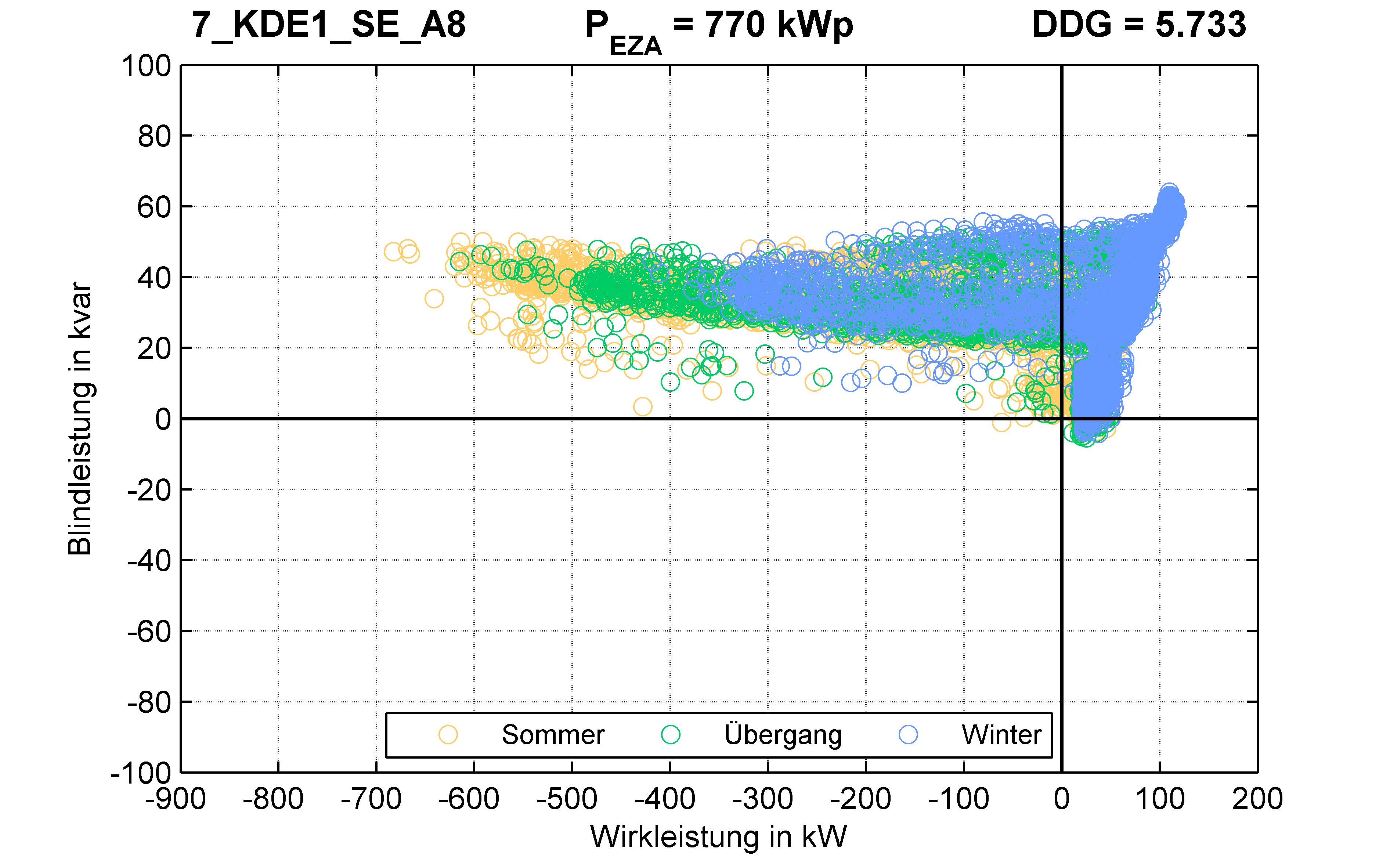 KDE1 | Längsregler (SE) A8 | PQ-Verhalten