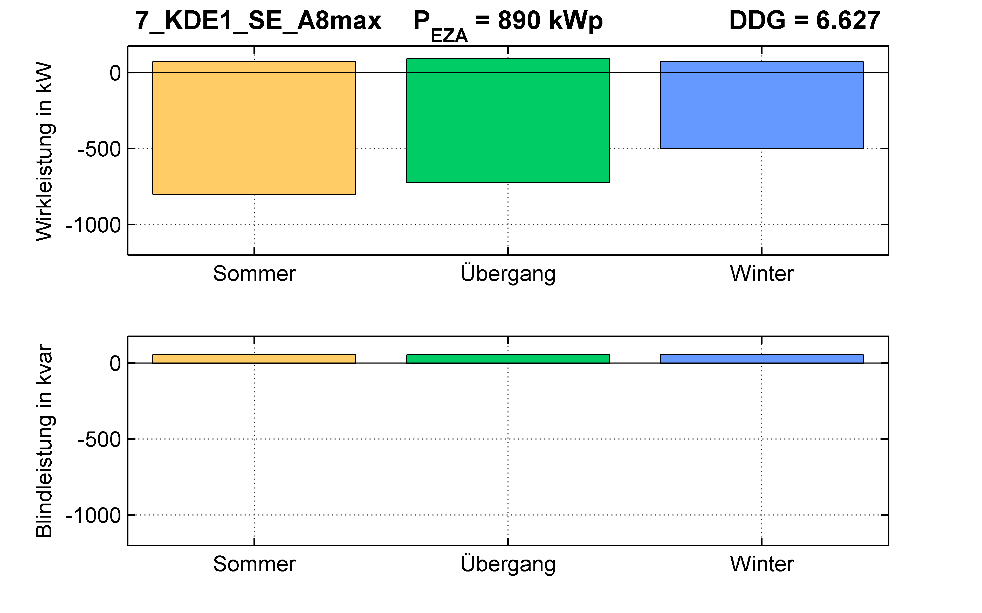 KDE1 | Längsregler (SE) A8max | PQ-Bilanz
