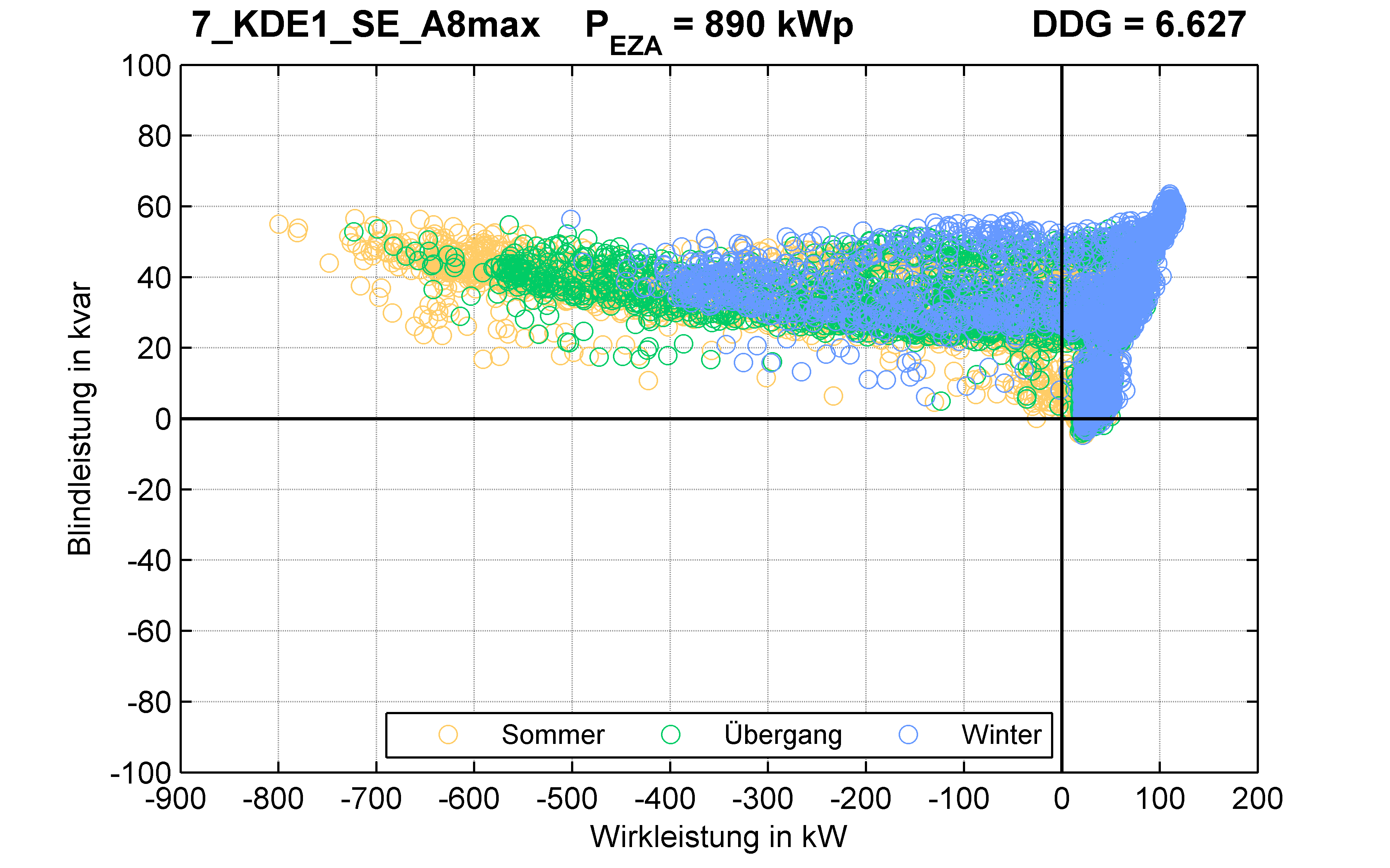 KDE1 | Längsregler (SE) A8max | PQ-Verhalten