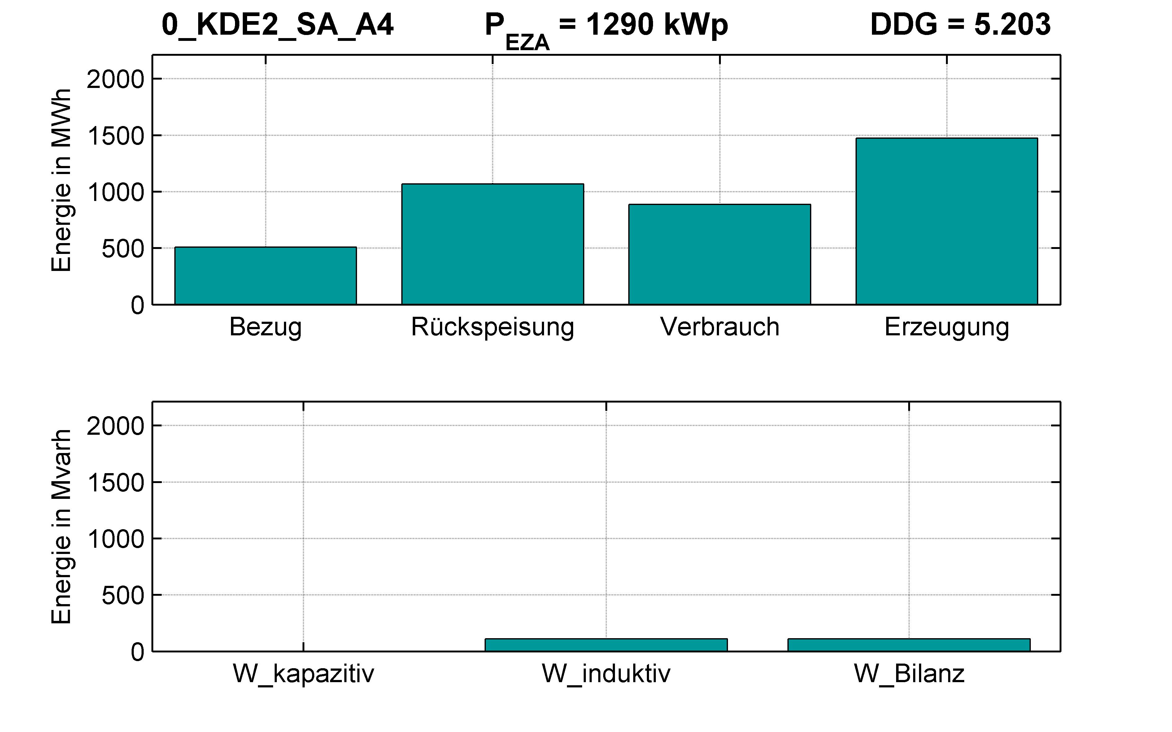 KDE2 | RONT (SA) A4 | PQ-Bilanz