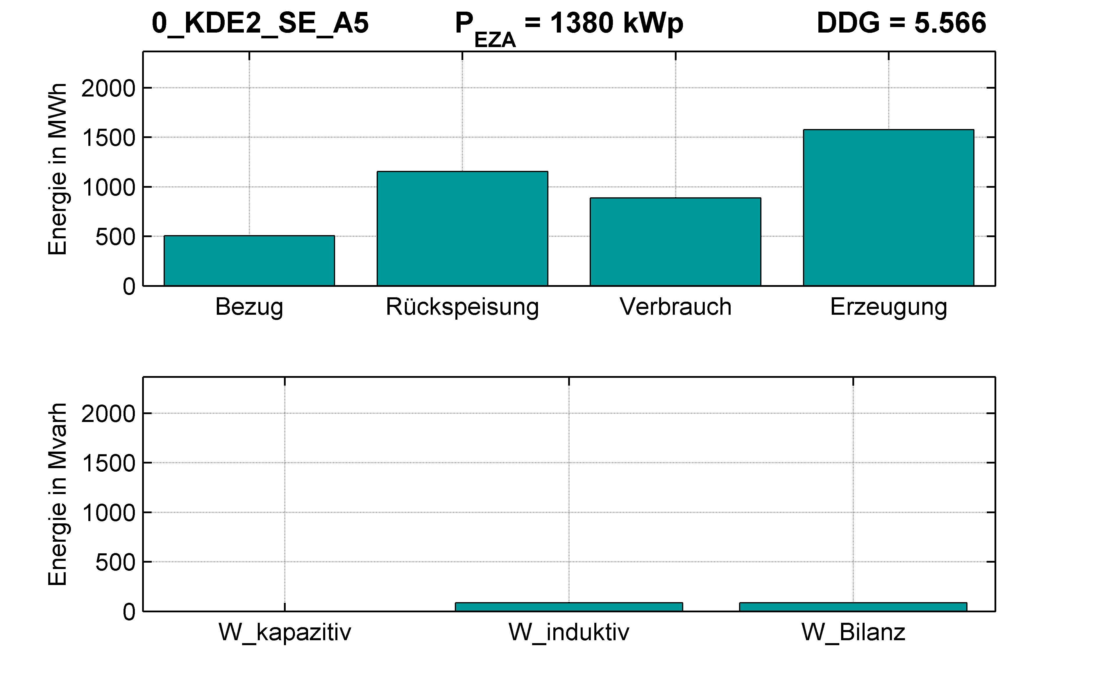 KDE2 | RONT (SE) A5 | PQ-Bilanz