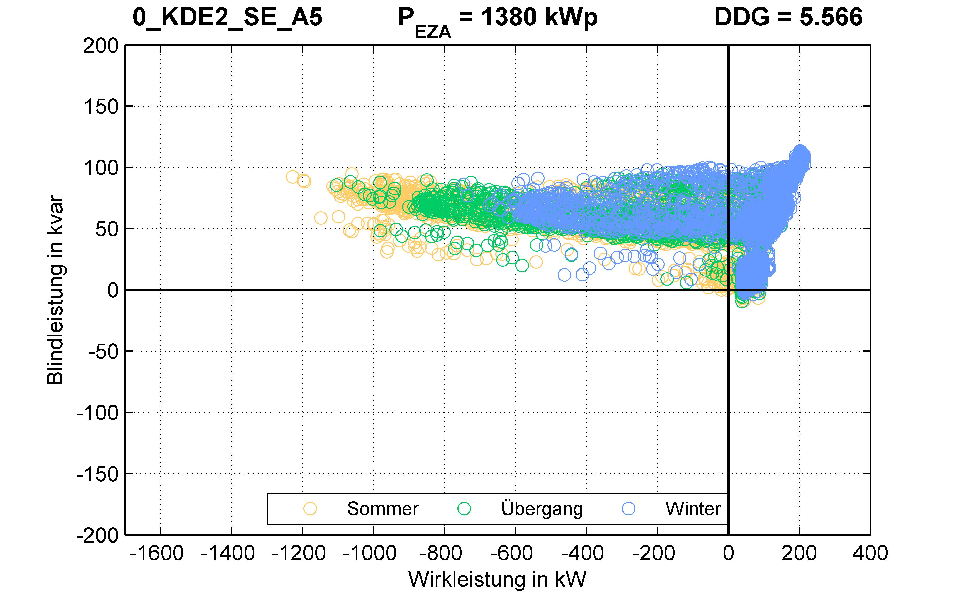 KDE2 | RONT (SE) A5 | PQ-Verhalten