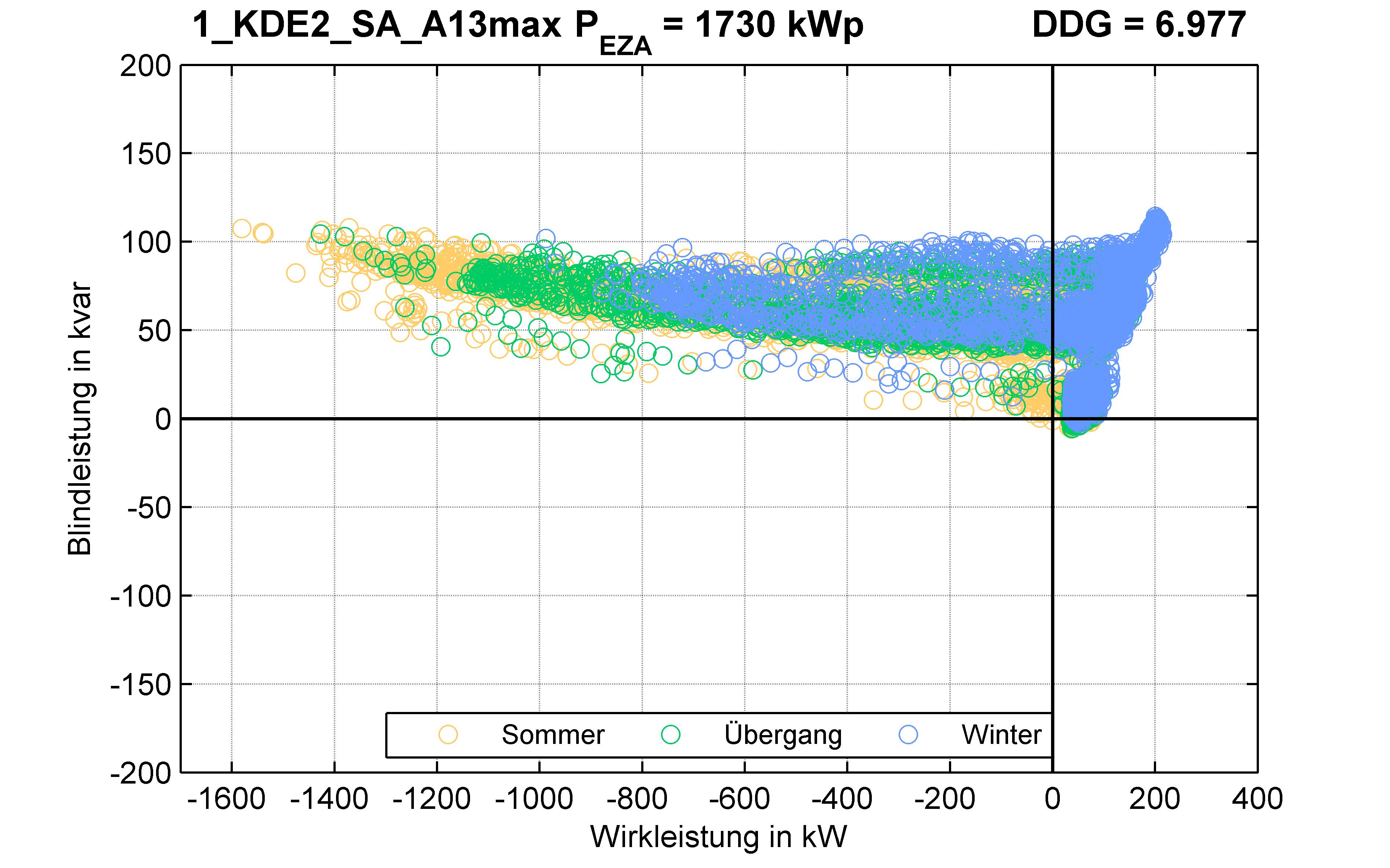 KDE2 | KABEL (SA) A13max | PQ-Verhalten