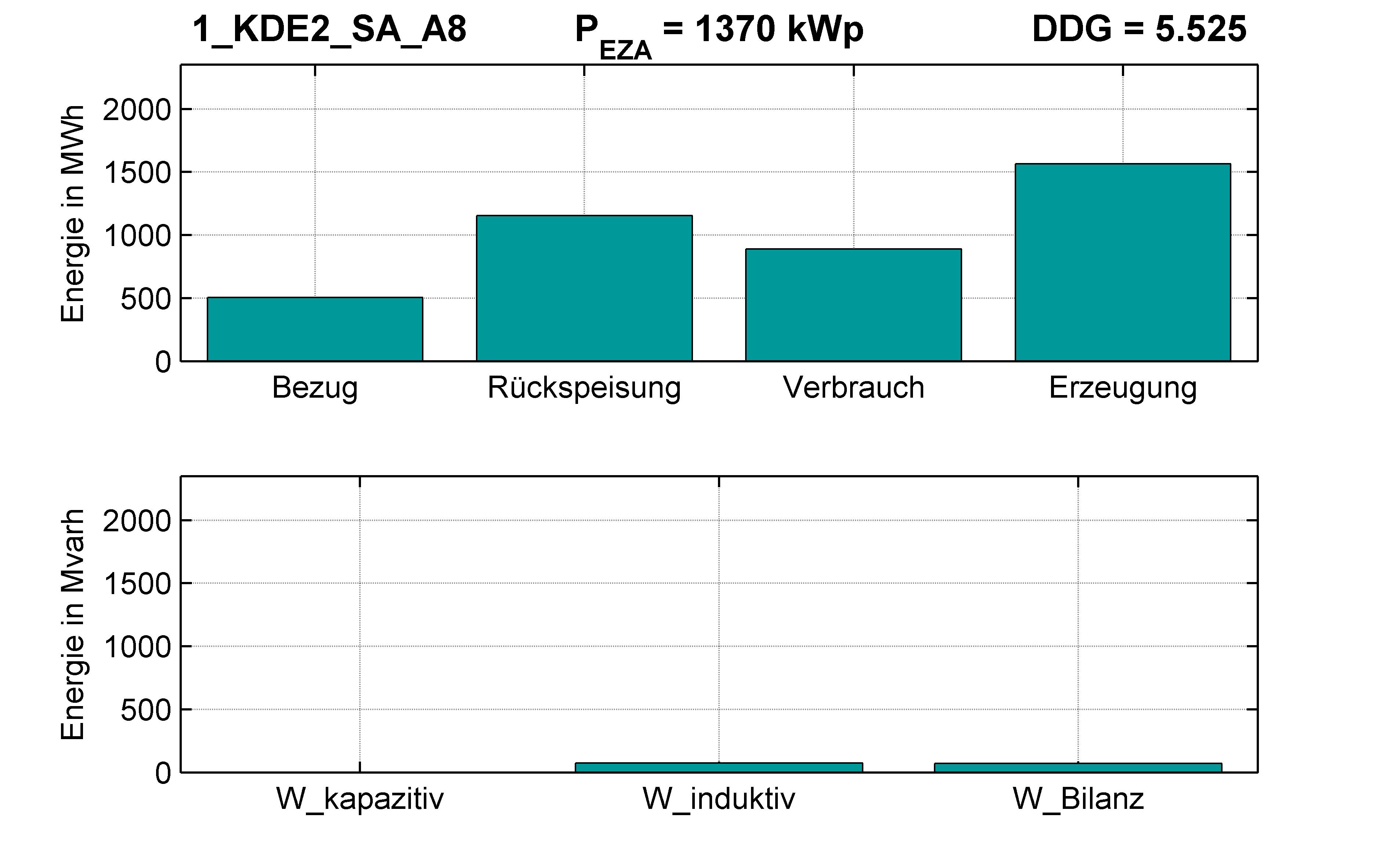 KDE2 | KABEL (SA) A8 | PQ-Bilanz
