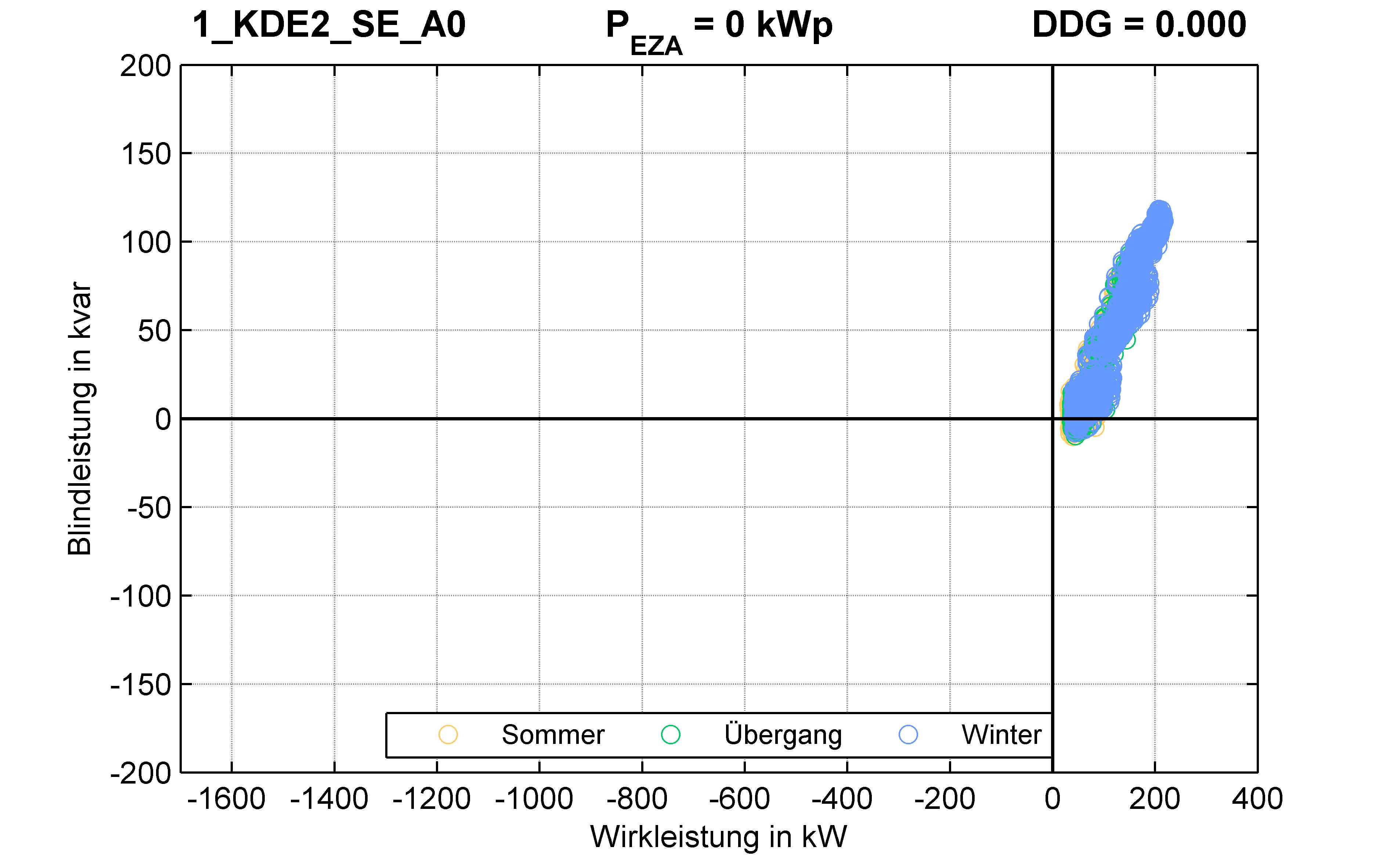 KDE2 | KABEL (SE) A0 | PQ-Verhalten