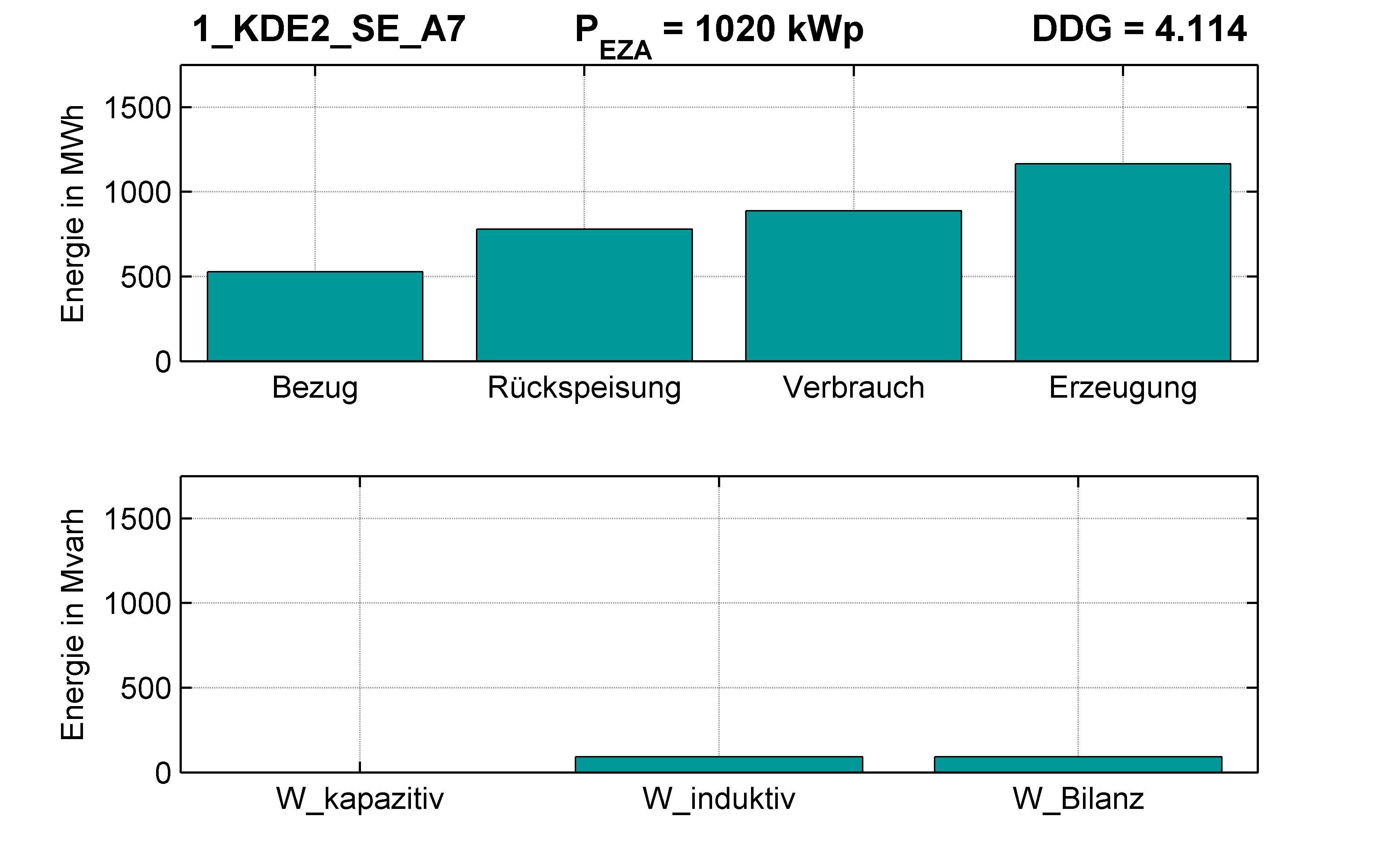 KDE2 | KABEL (SE) A7 | PQ-Bilanz