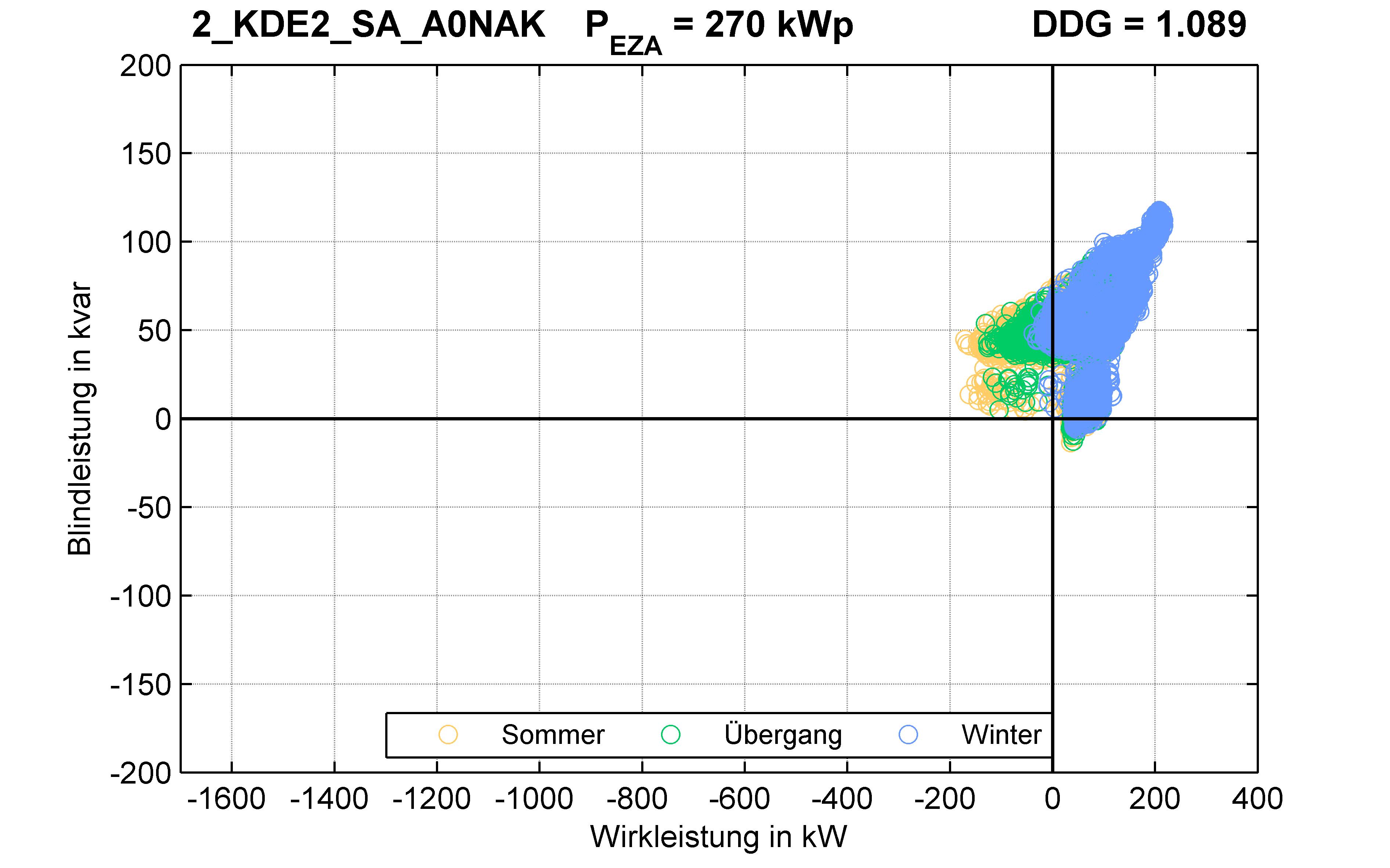 KDE2 | P-Kappung 85% (SA) A0NAK | PQ-Verhalten