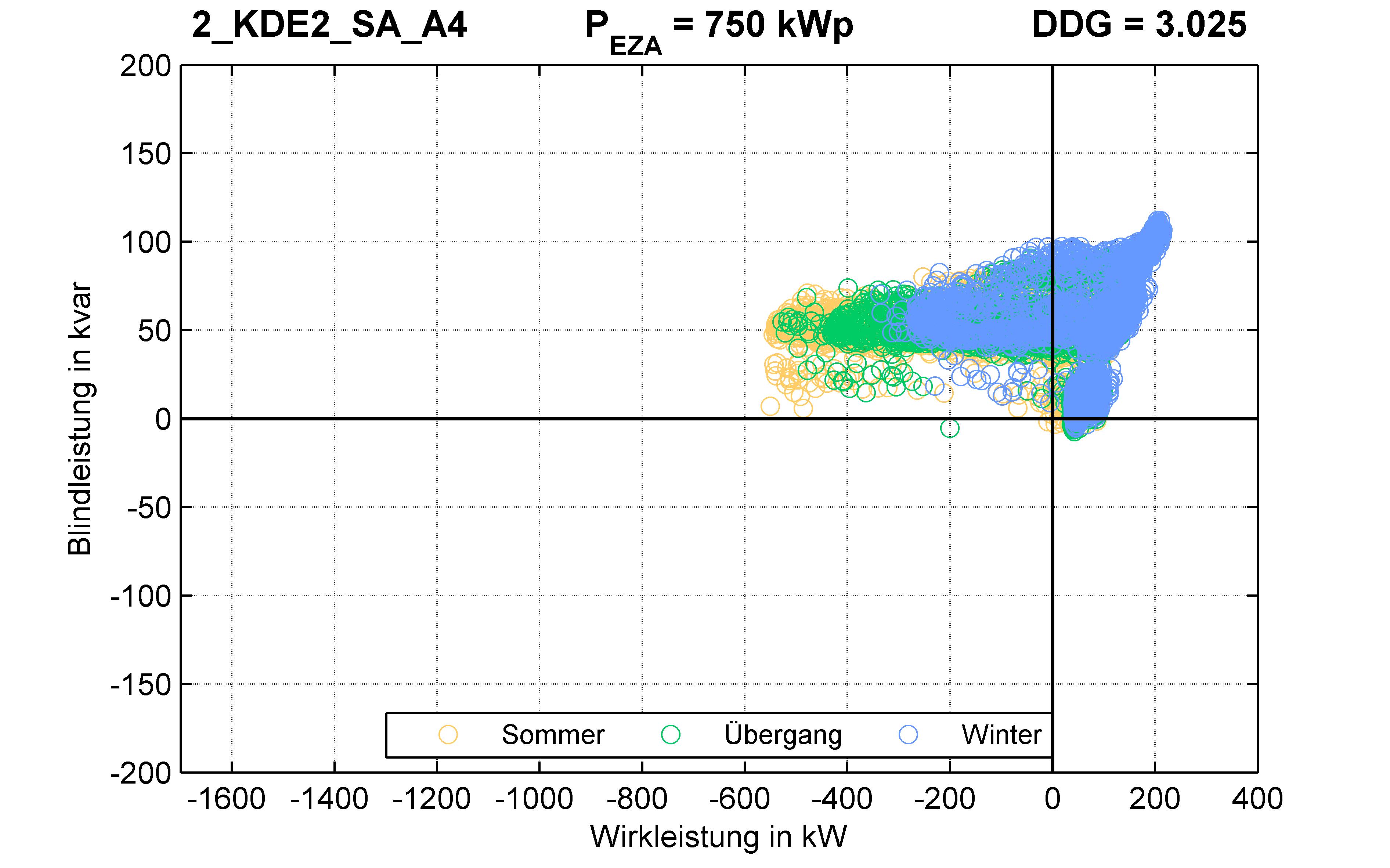 KDE2 | P-Kappung 85% (SA) A4 | PQ-Verhalten