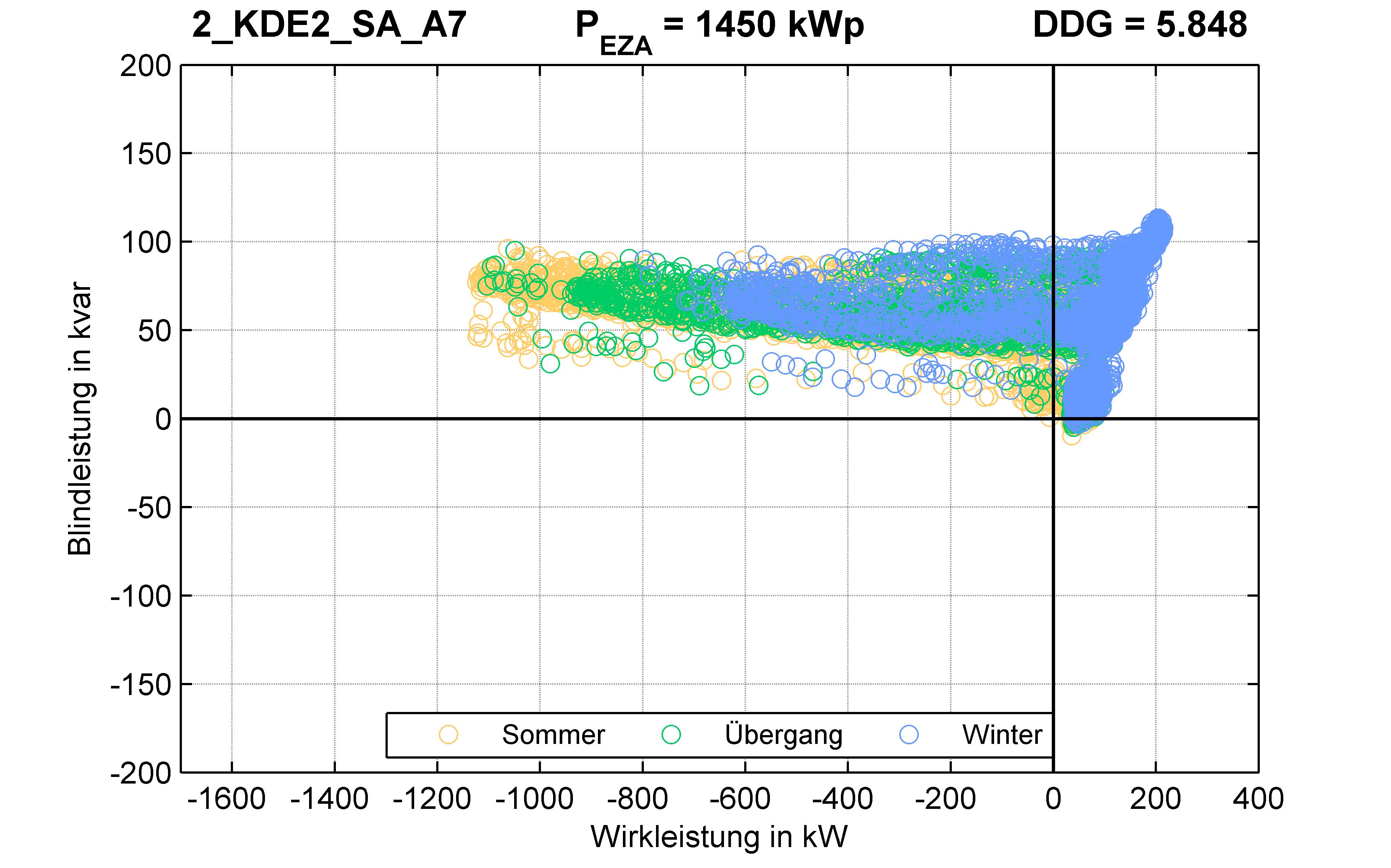 KDE2 | P-Kappung 85% (SA) A7 | PQ-Verhalten