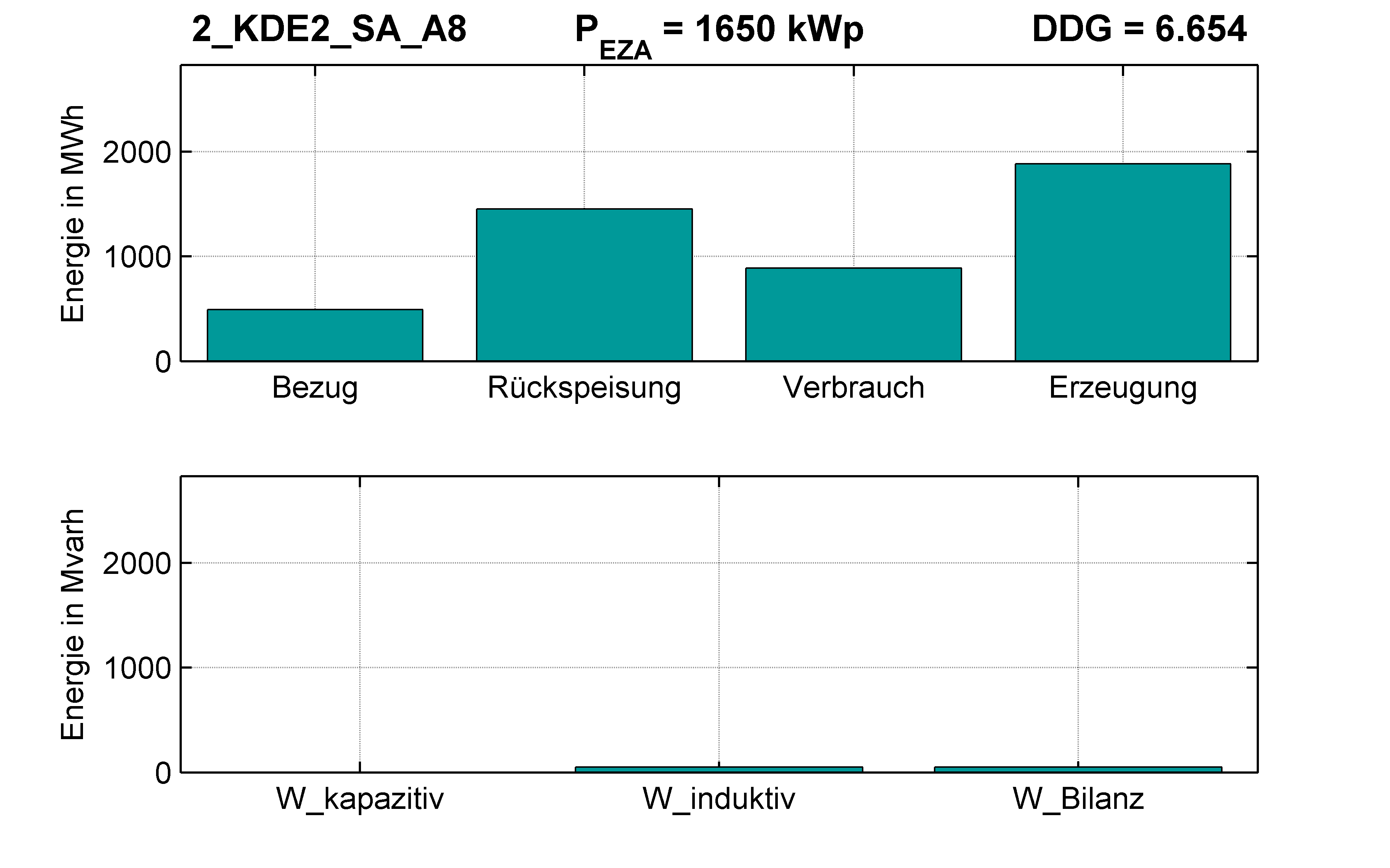 KDE2 | P-Kappung 85% (SA) A8 | PQ-Bilanz