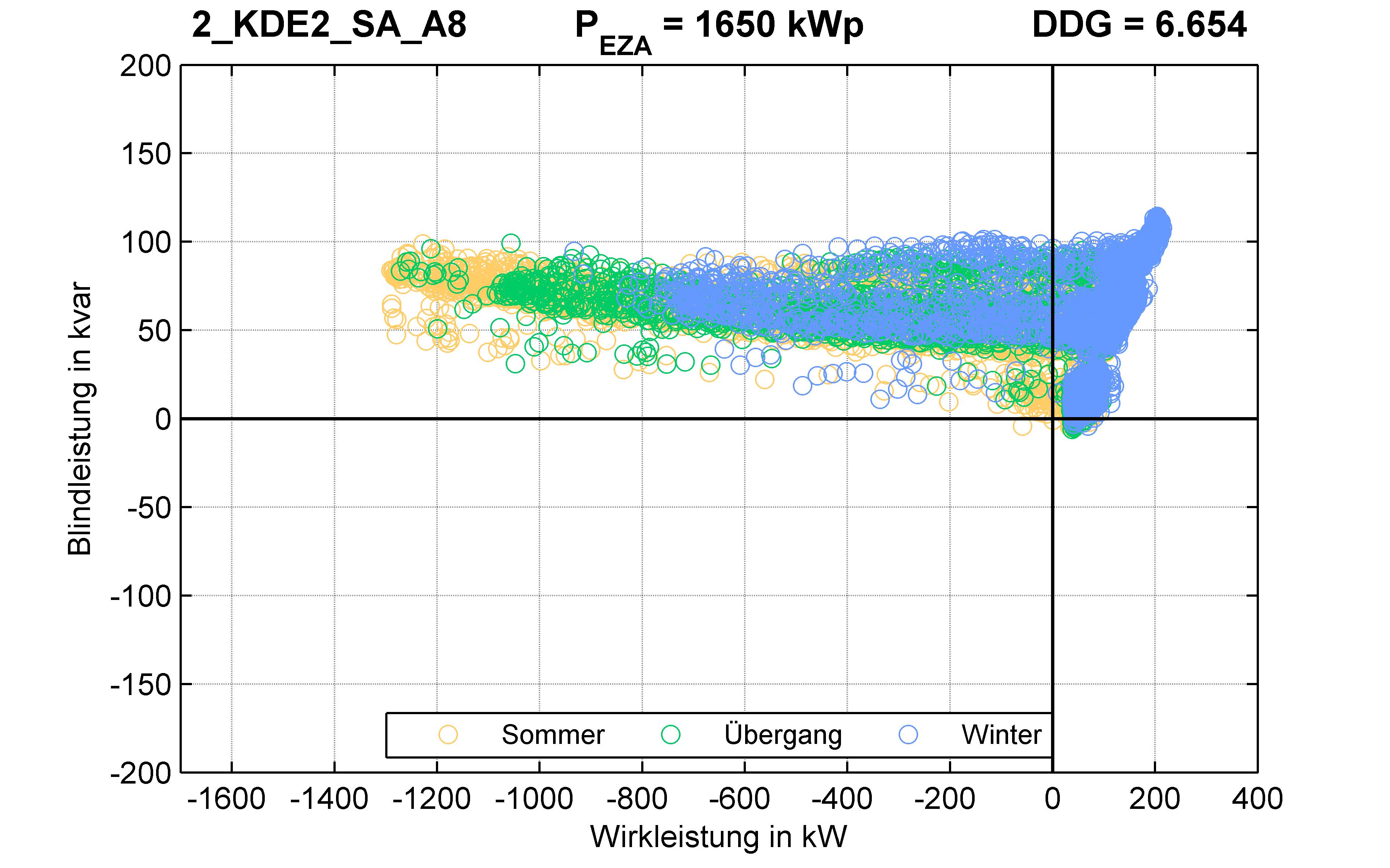 KDE2 | P-Kappung 85% (SA) A8 | PQ-Verhalten