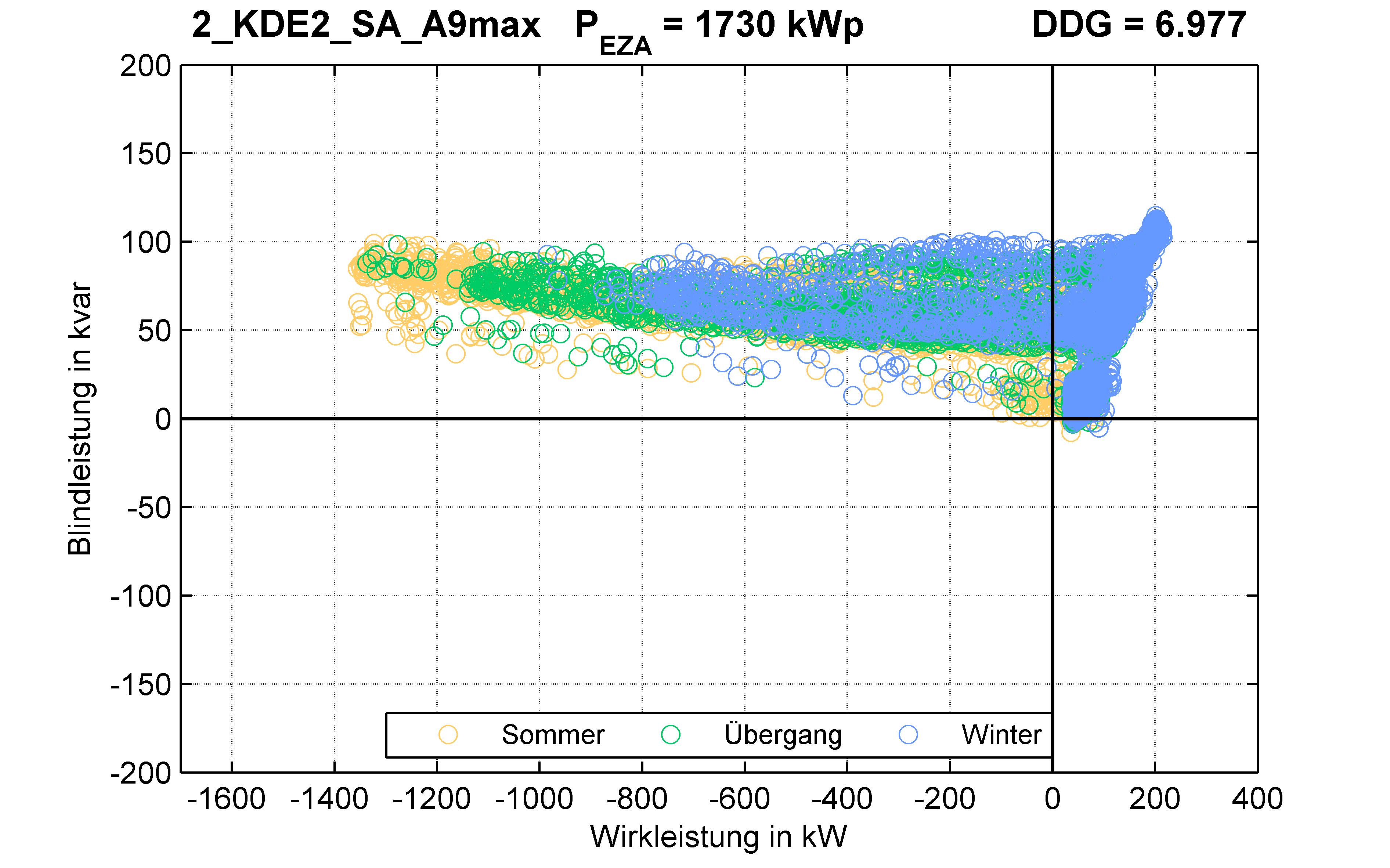 KDE2 | P-Kappung 85% (SA) A9max | PQ-Verhalten