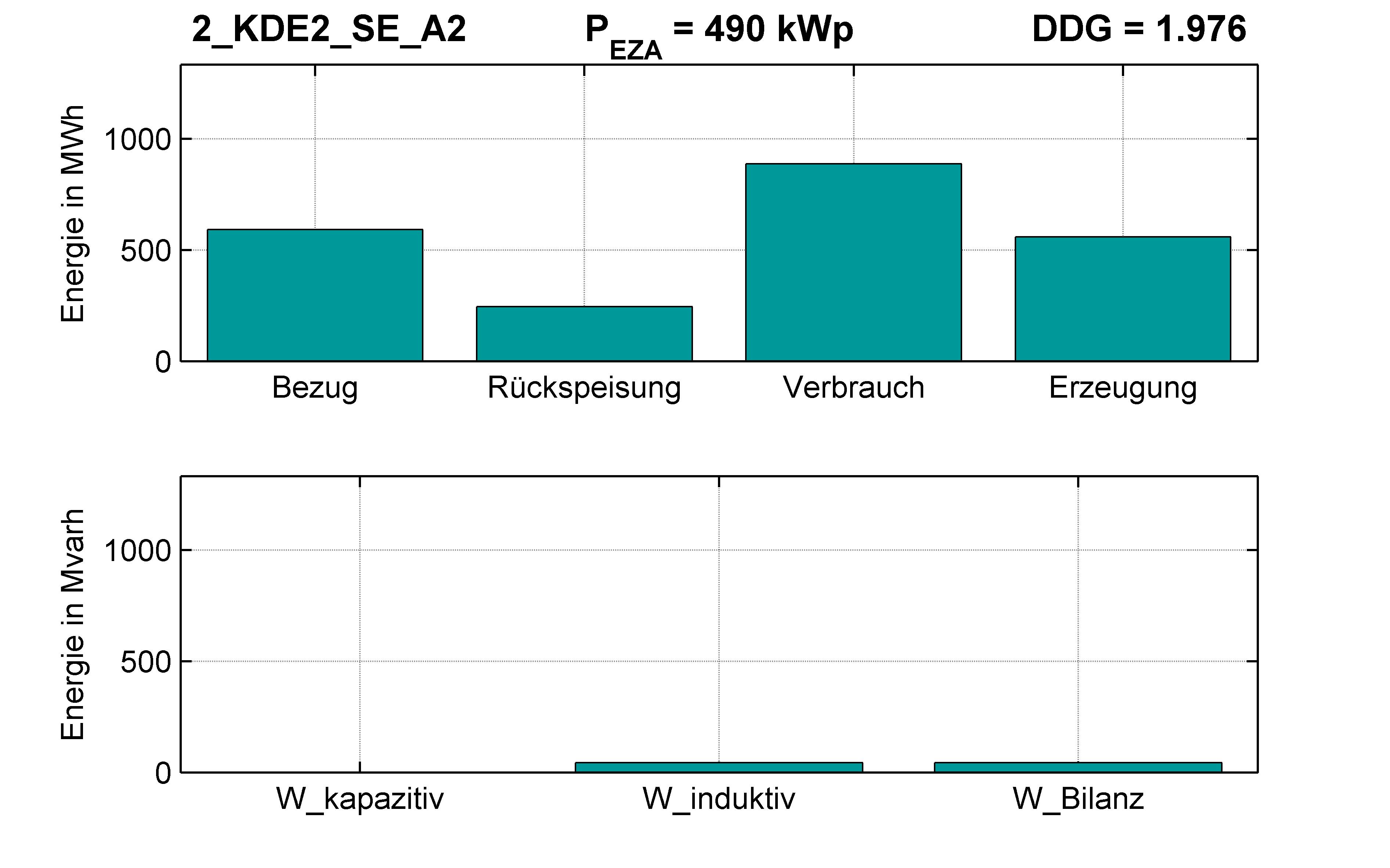 KDE2 | P-Kappung 85% (SE) A2 | PQ-Bilanz