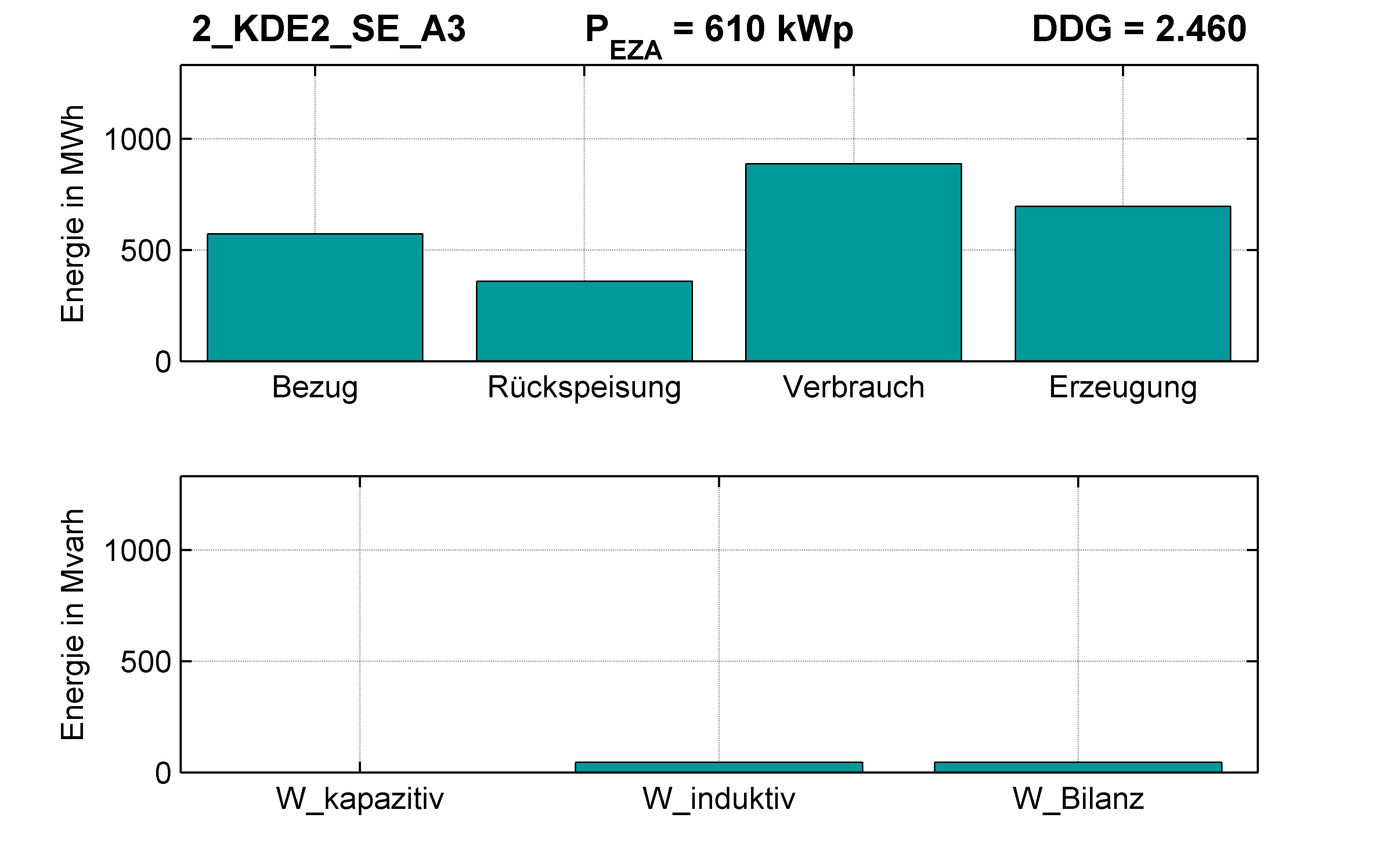 KDE2 | P-Kappung 85% (SE) A3 | PQ-Bilanz