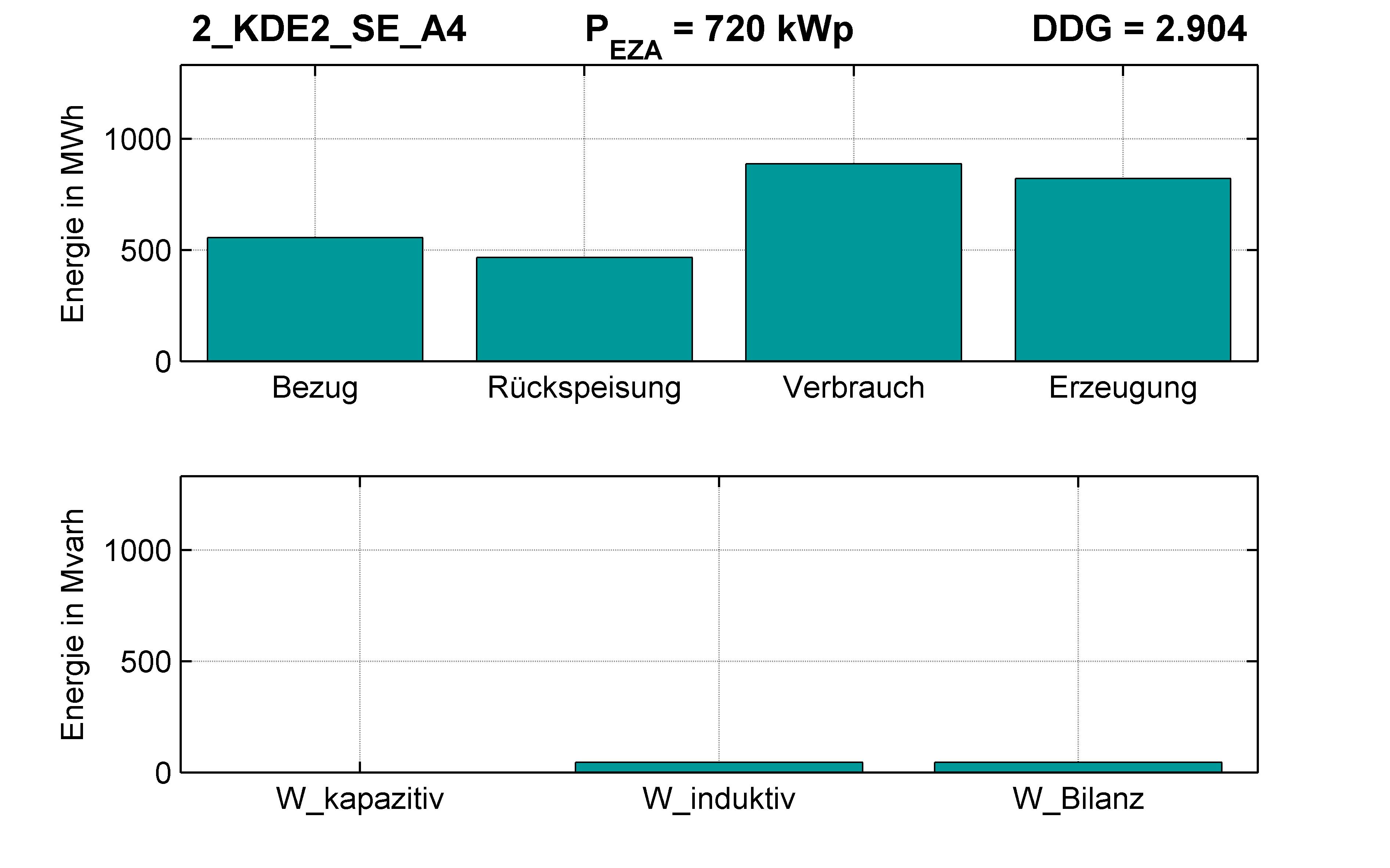 KDE2 | P-Kappung 85% (SE) A4 | PQ-Bilanz