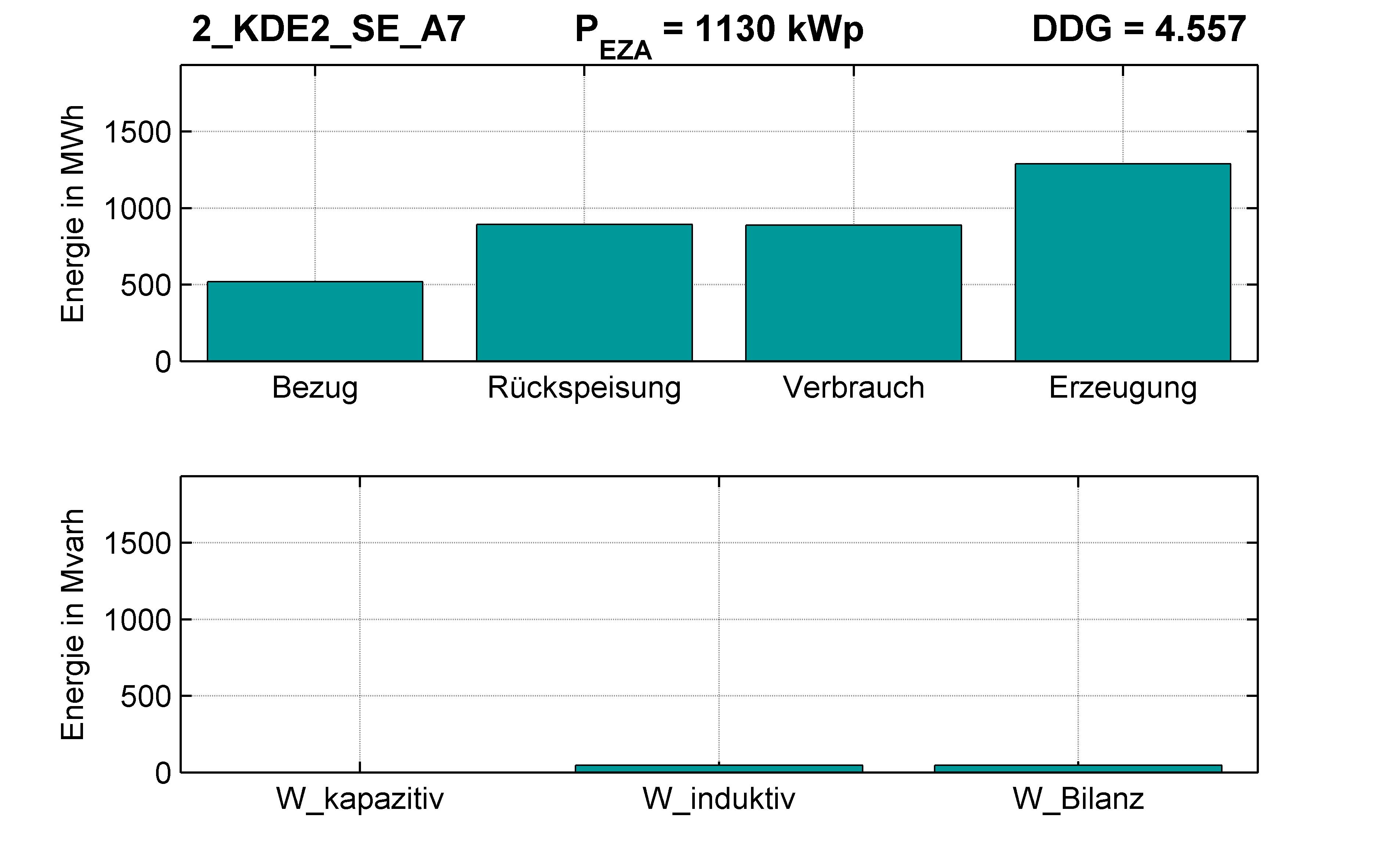 KDE2 | P-Kappung 85% (SE) A7 | PQ-Bilanz