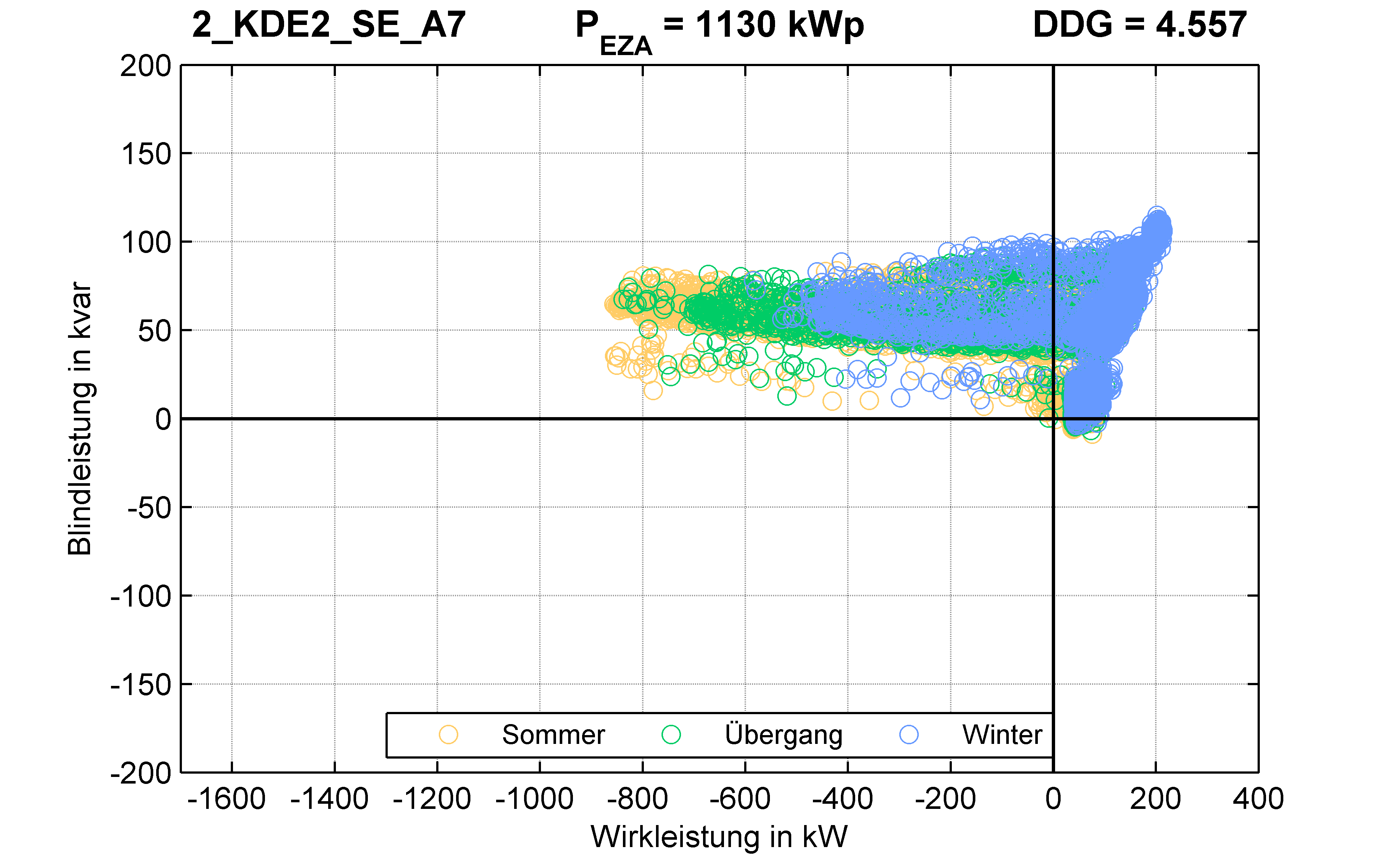 KDE2 | P-Kappung 85% (SE) A7 | PQ-Verhalten