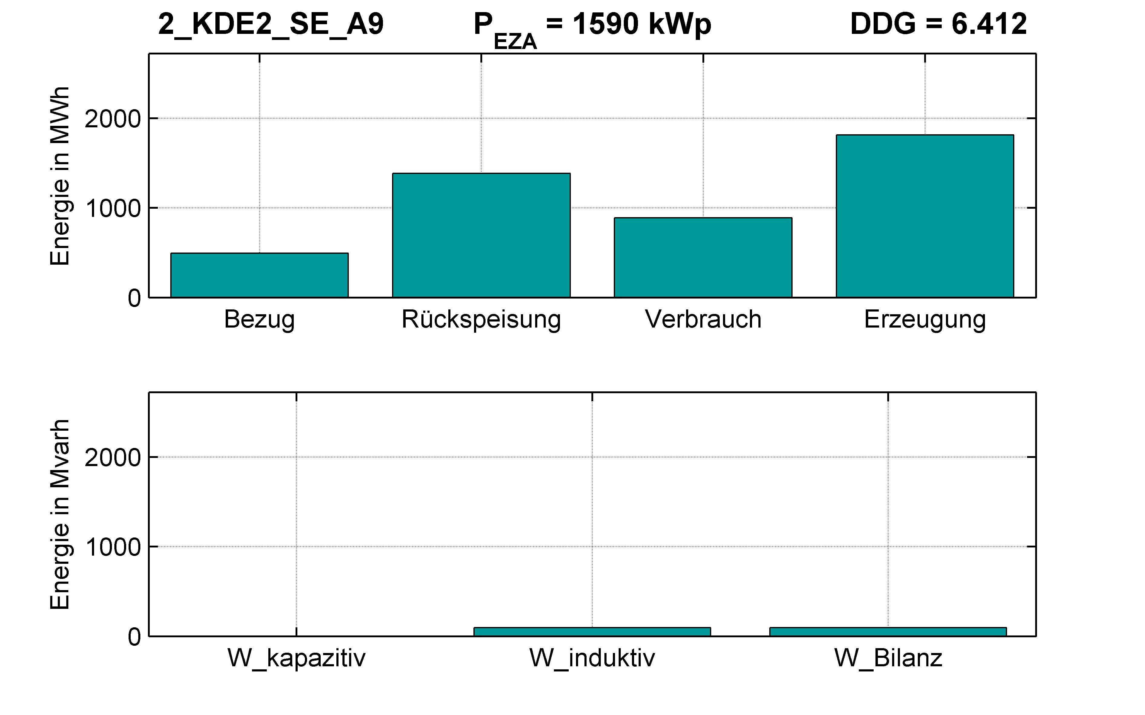 KDE2 | P-Kappung 85% (SE) A9 | PQ-Bilanz