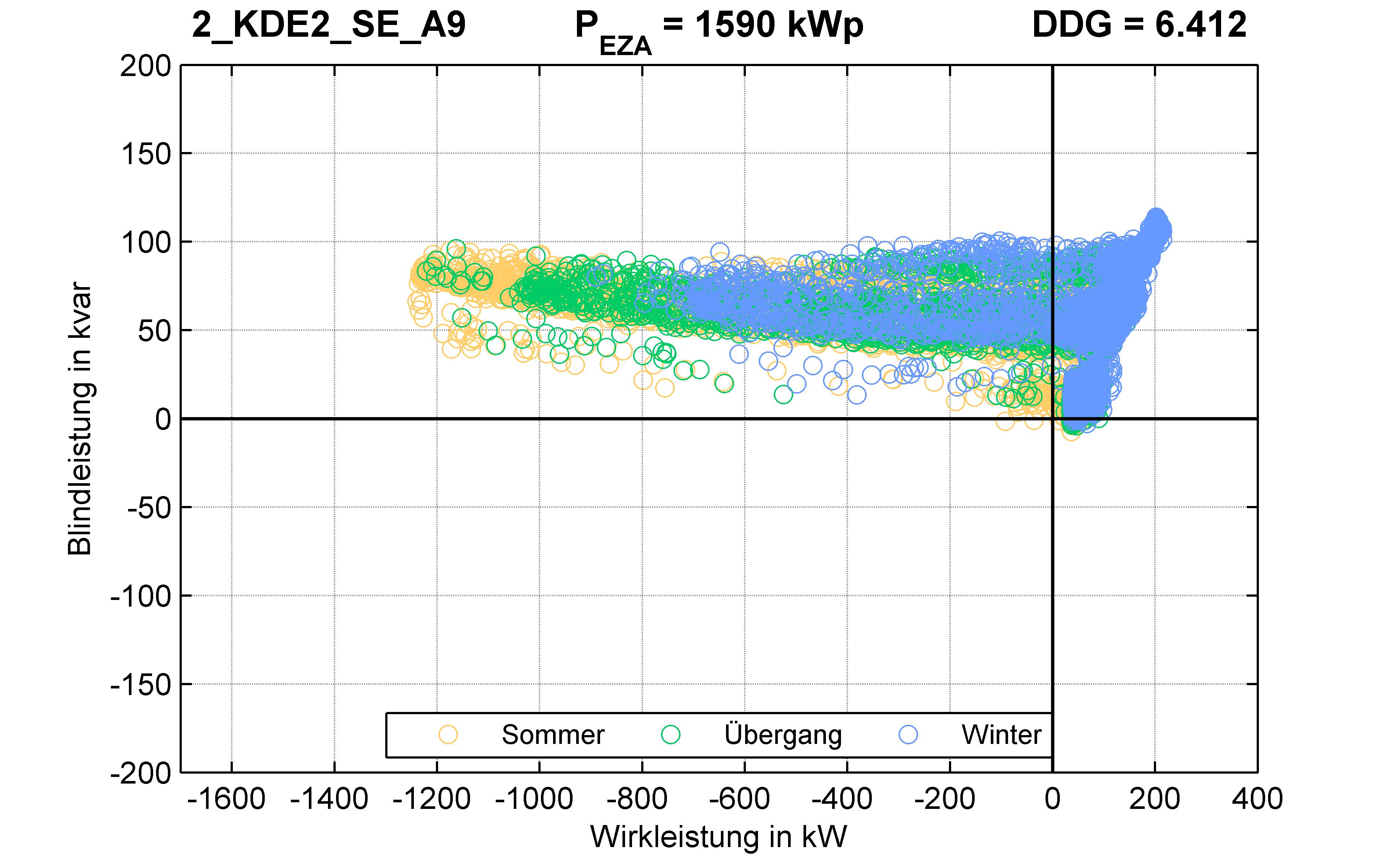 KDE2 | P-Kappung 85% (SE) A9 | PQ-Verhalten