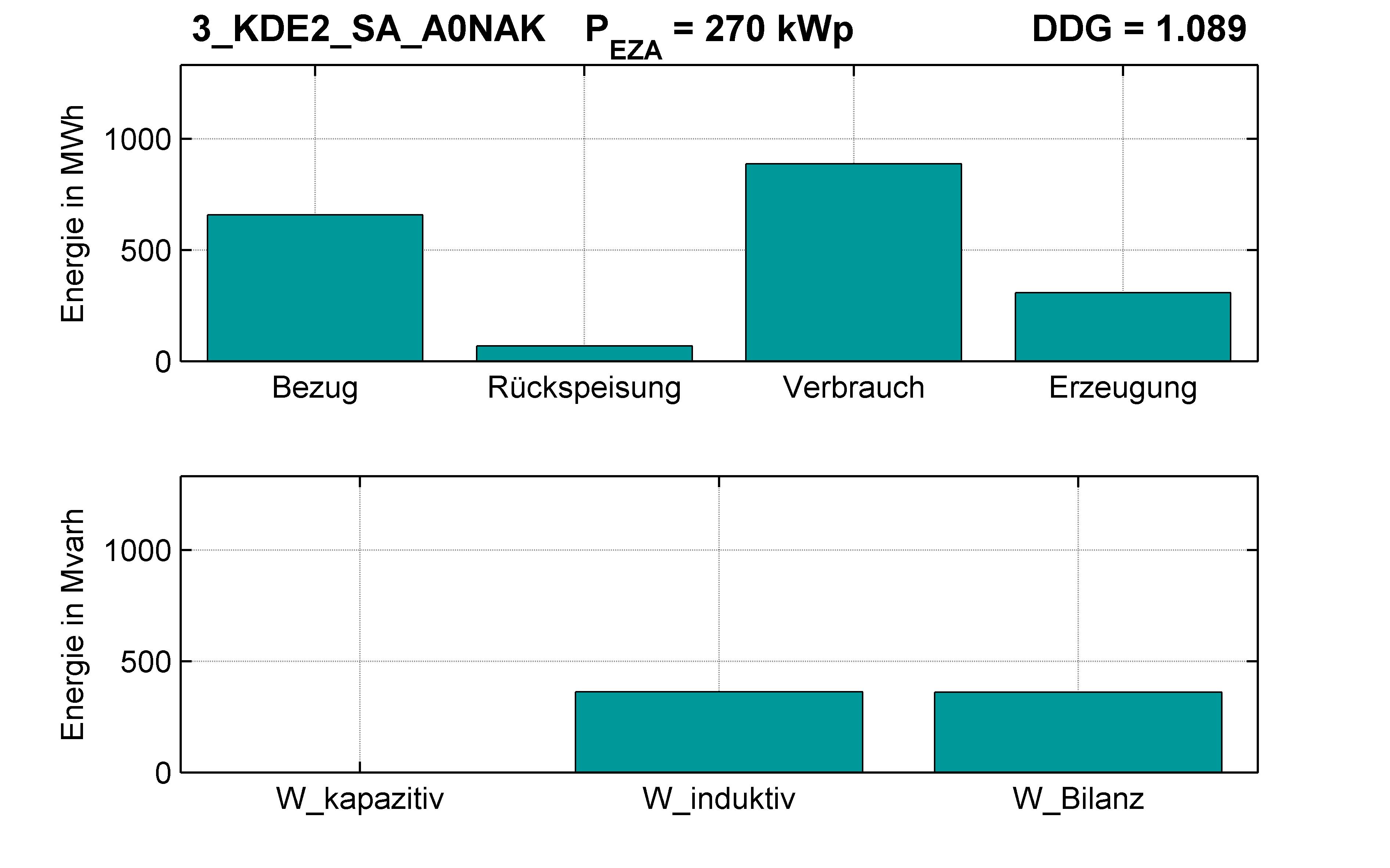 KDE2 | P-Kappung 70% (SA) A0NAK | PQ-Bilanz