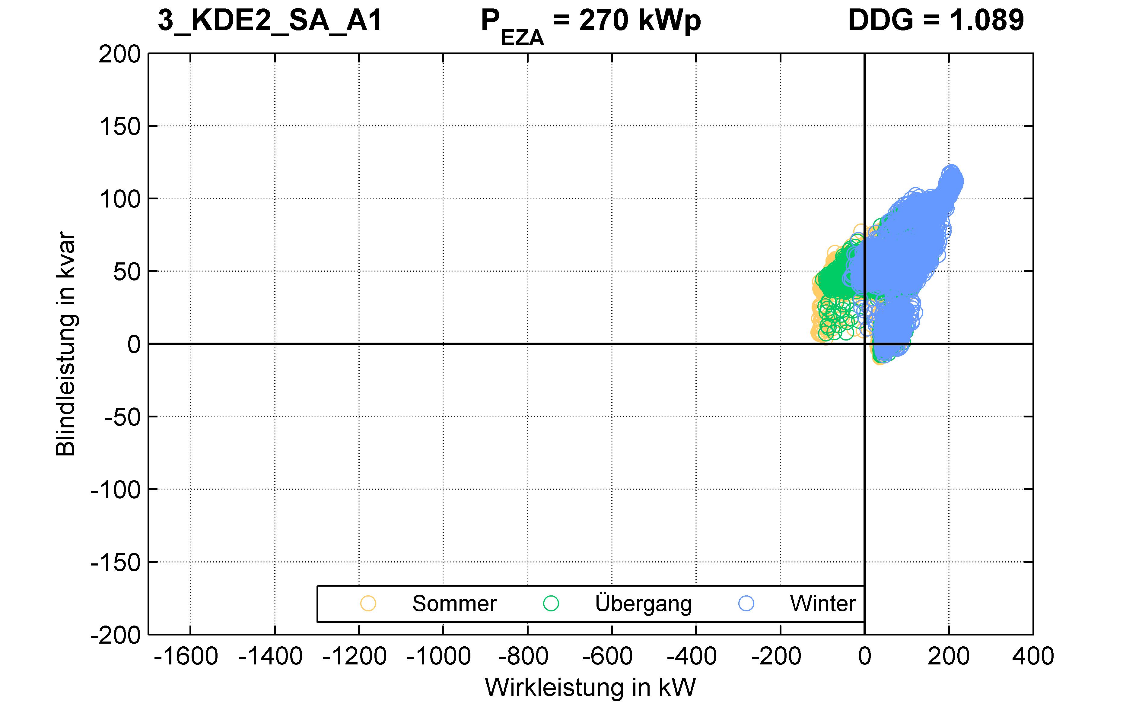 KDE2 | P-Kappung 70% (SA) A1 | PQ-Verhalten