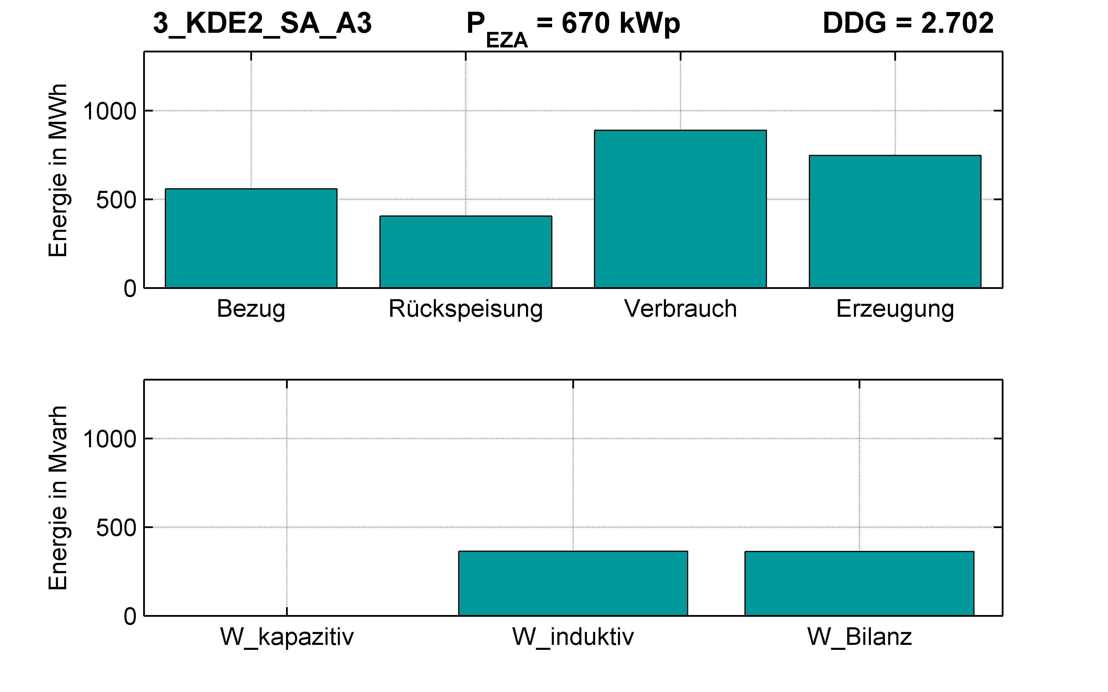KDE2 | P-Kappung 70% (SA) A3 | PQ-Bilanz