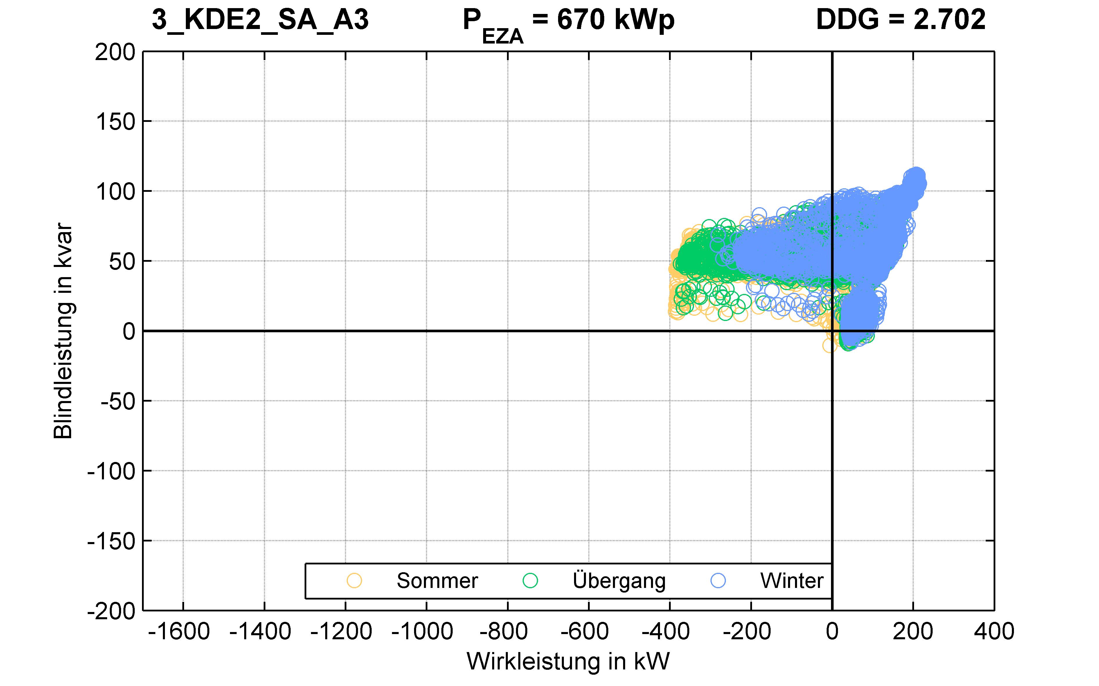 KDE2 | P-Kappung 70% (SA) A3 | PQ-Verhalten