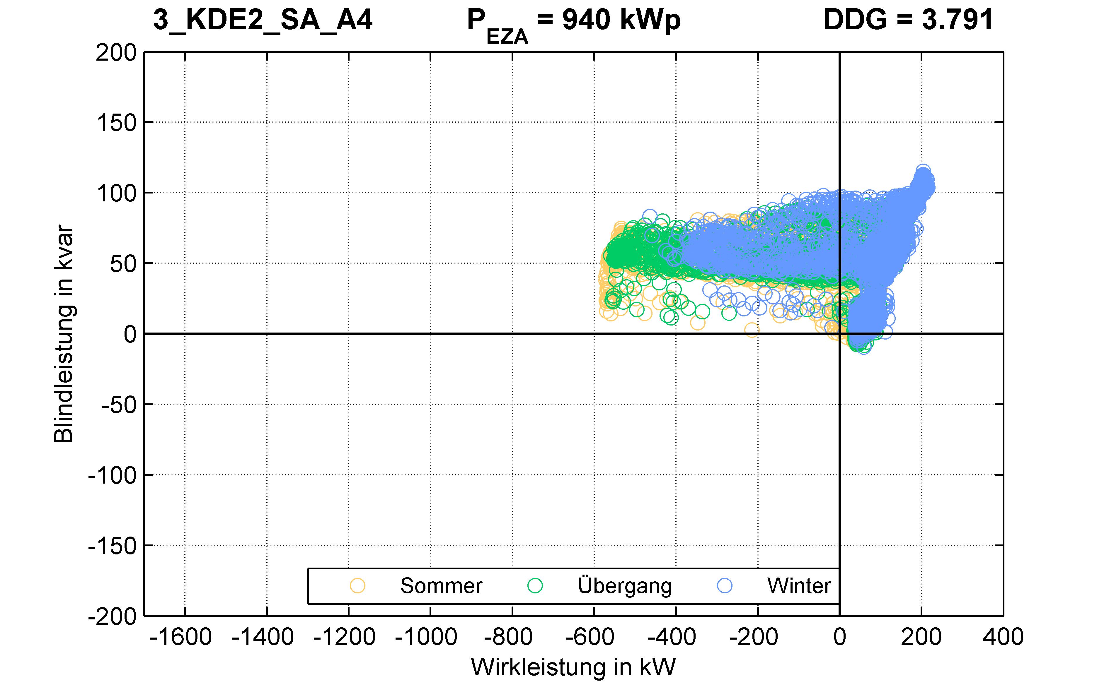 KDE2 | P-Kappung 70% (SA) A4 | PQ-Verhalten