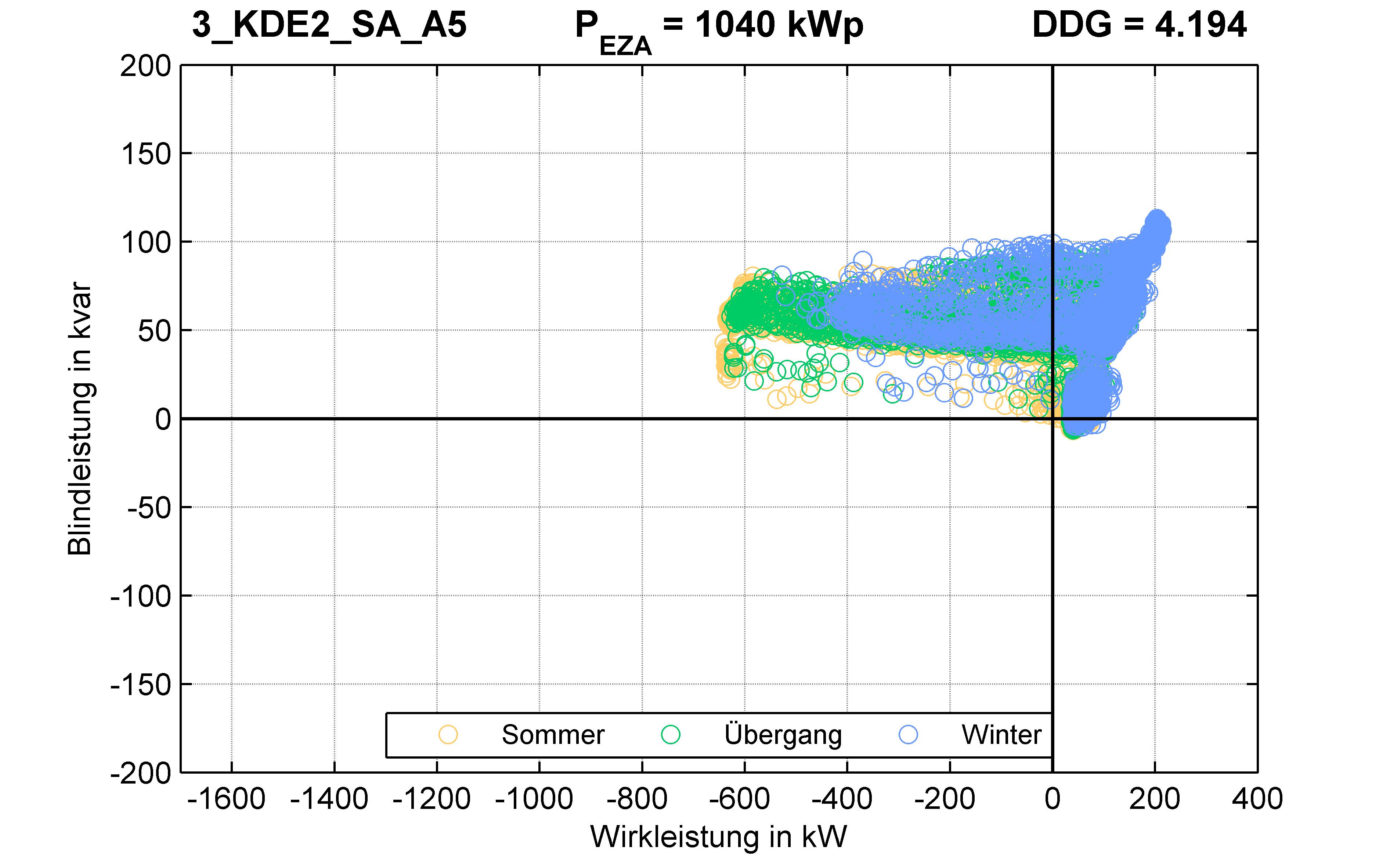 KDE2 | P-Kappung 70% (SA) A5 | PQ-Verhalten