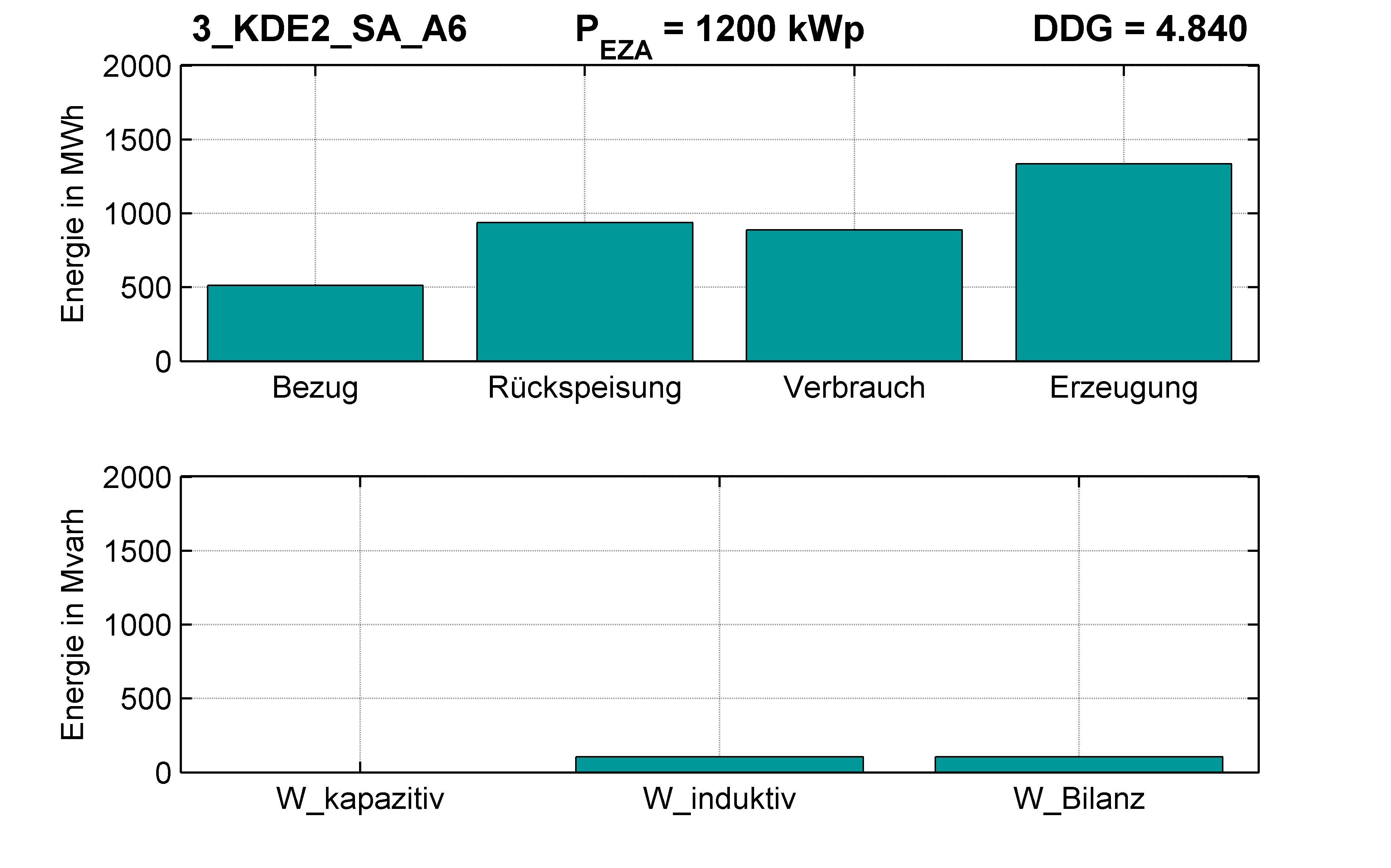 KDE2 | P-Kappung 70% (SA) A6 | PQ-Bilanz
