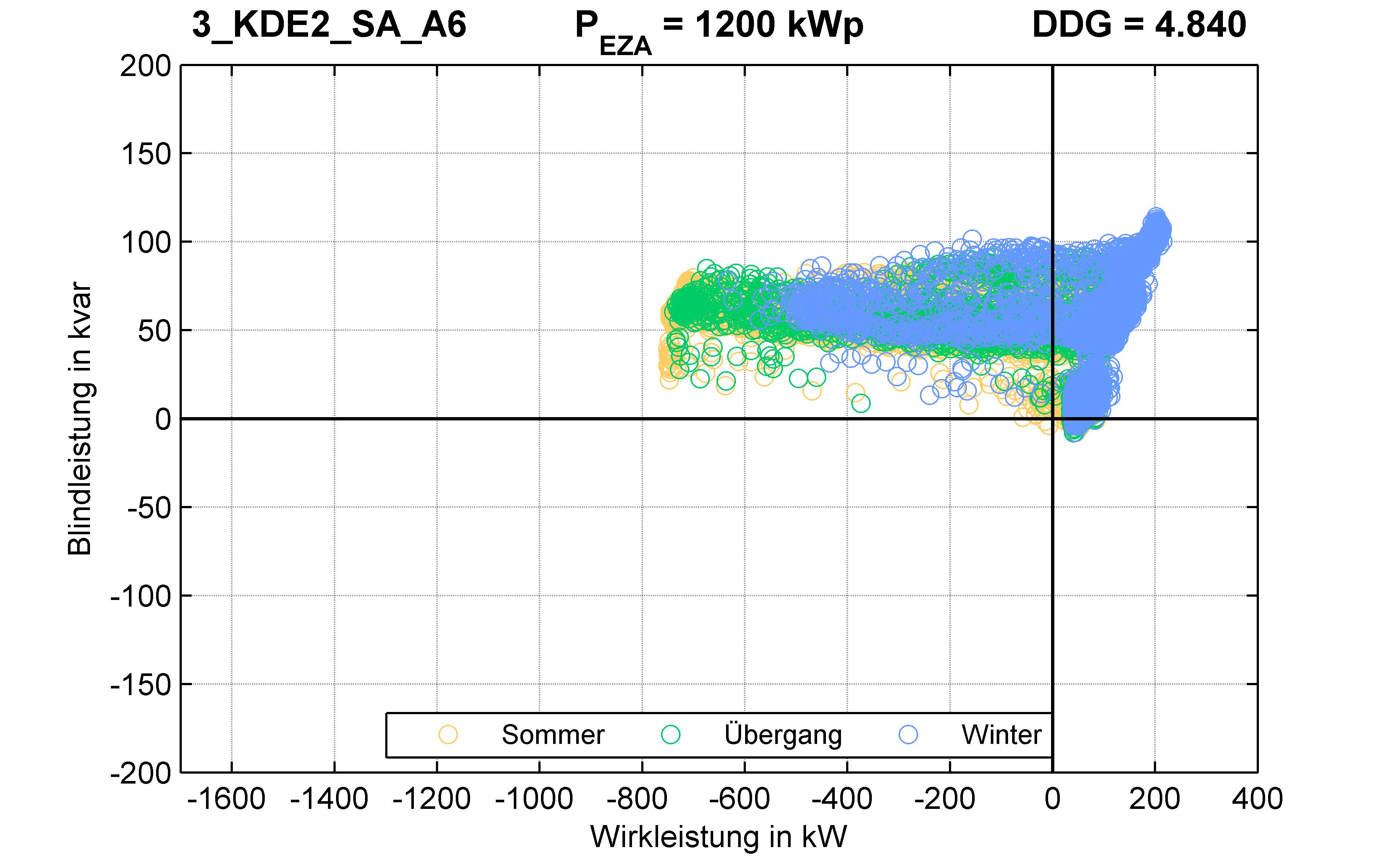 KDE2 | P-Kappung 70% (SA) A6 | PQ-Verhalten