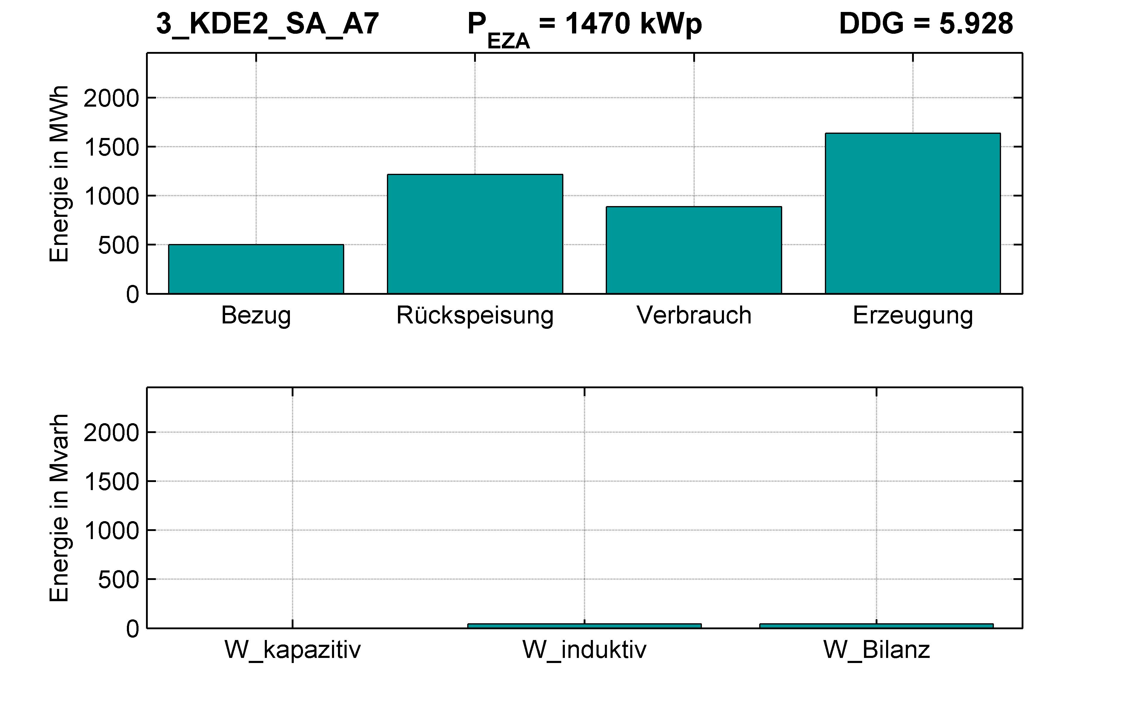 KDE2 | P-Kappung 70% (SA) A7 | PQ-Bilanz