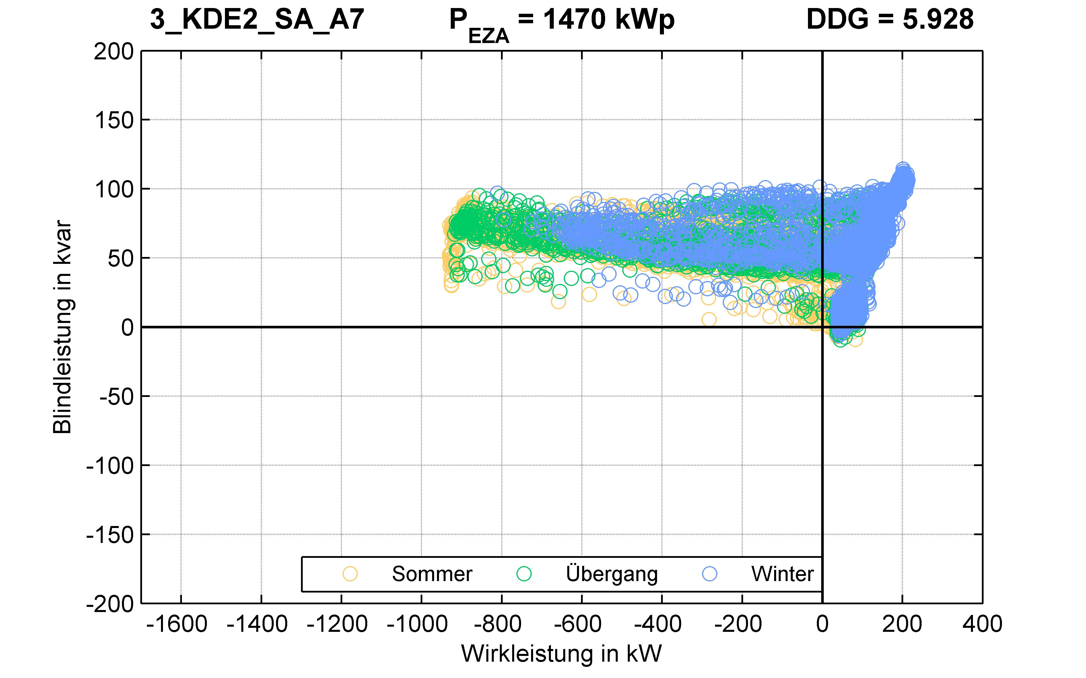KDE2 | P-Kappung 70% (SA) A7 | PQ-Verhalten