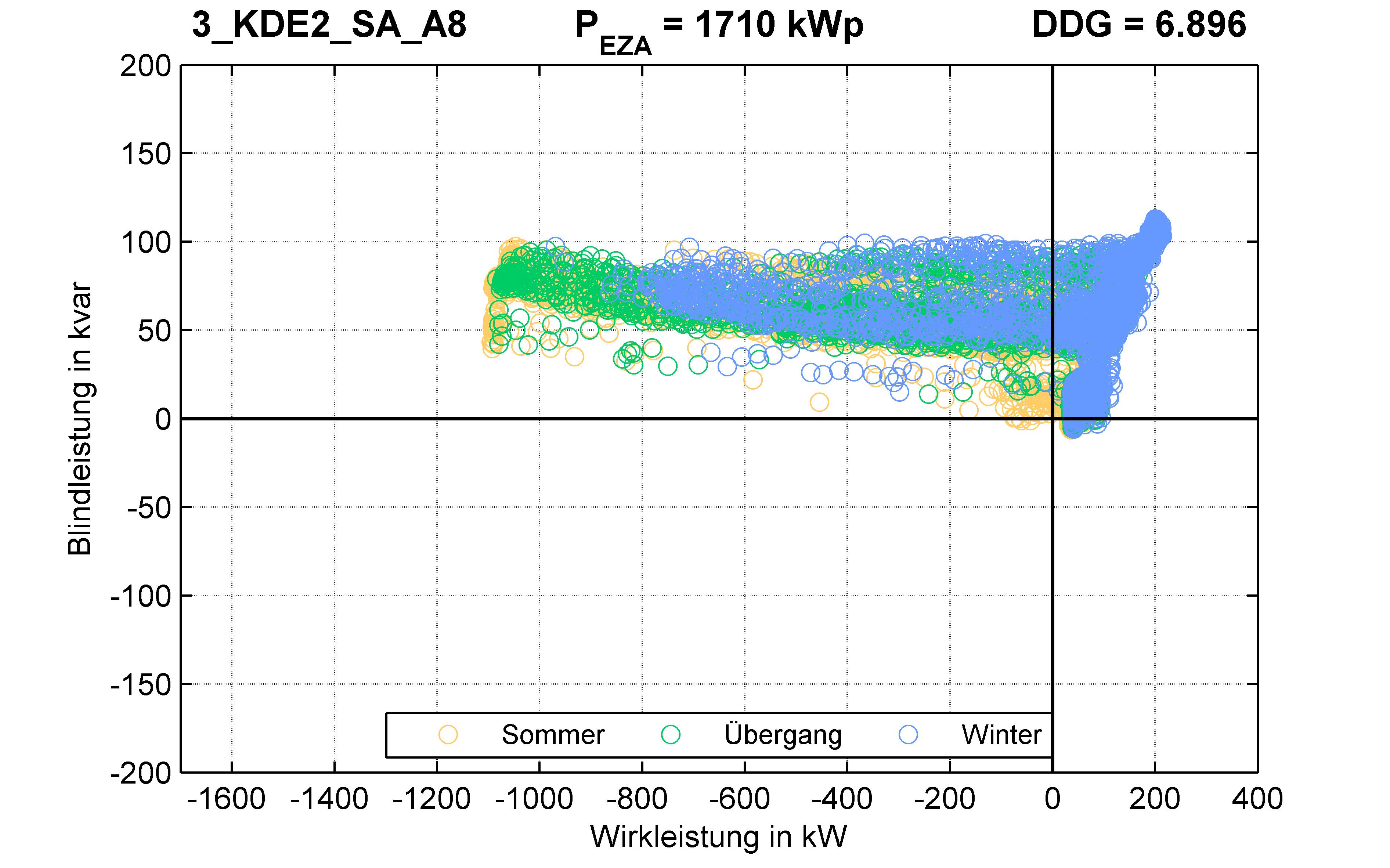 KDE2 | P-Kappung 70% (SA) A8 | PQ-Verhalten