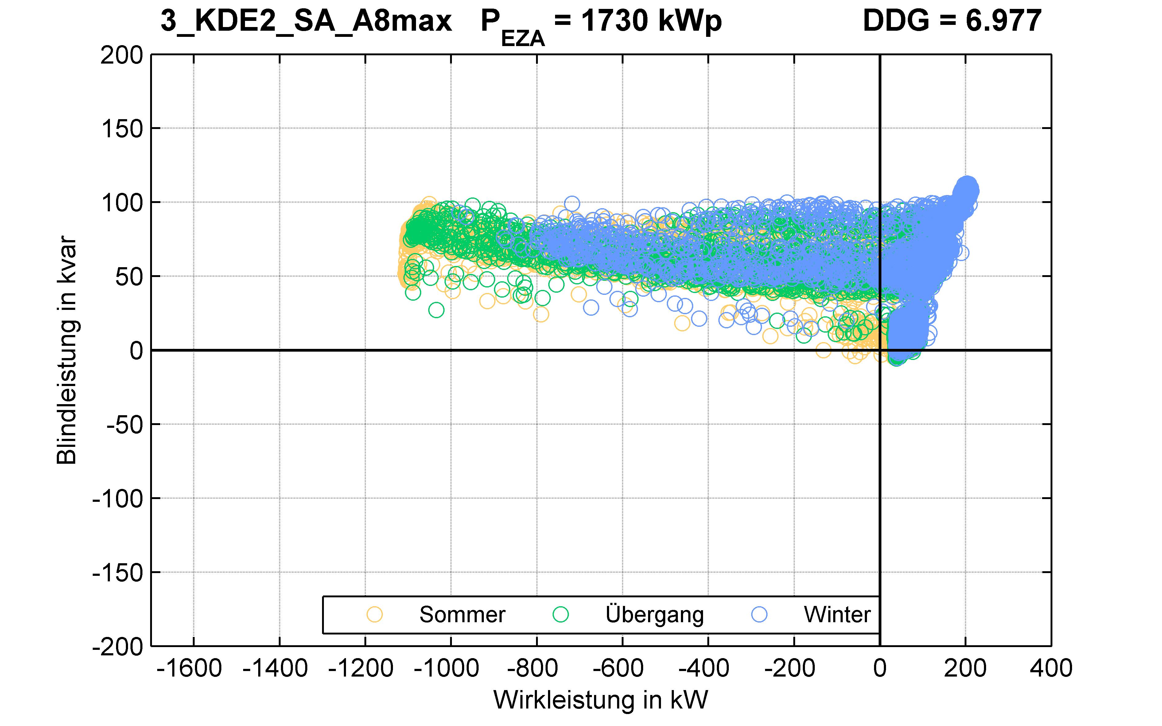 KDE2 | P-Kappung 70% (SA) A8max | PQ-Verhalten