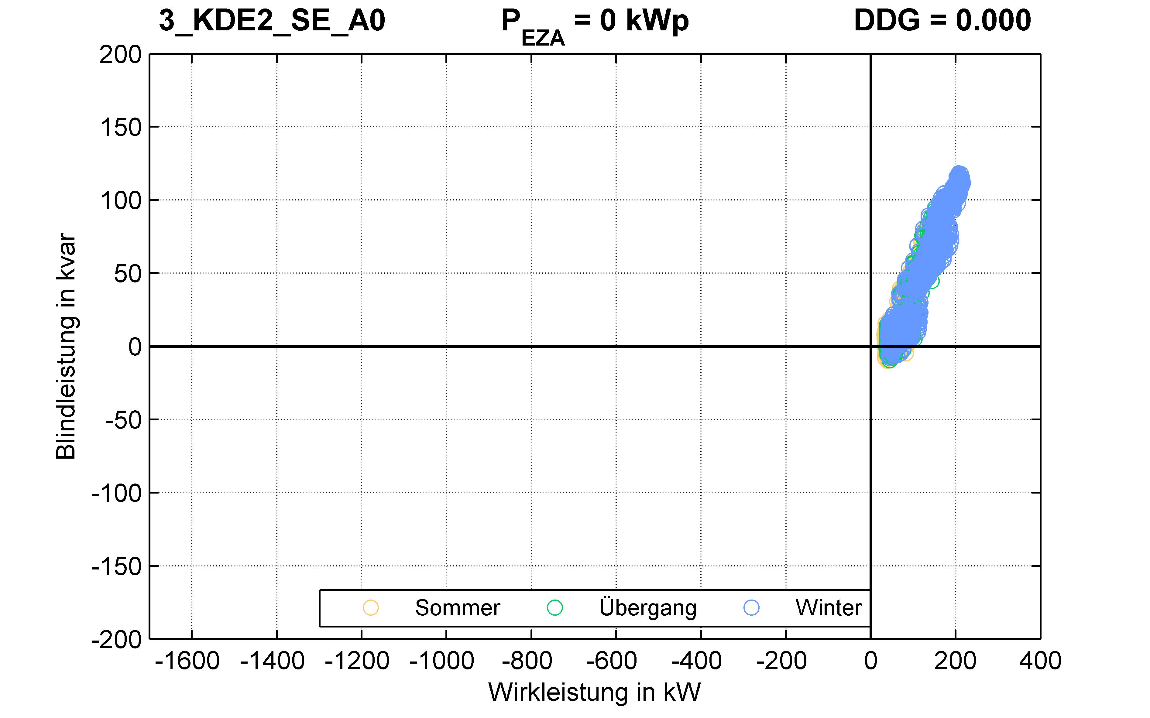 KDE2 | P-Kappung 70% (SE) A0 | PQ-Verhalten