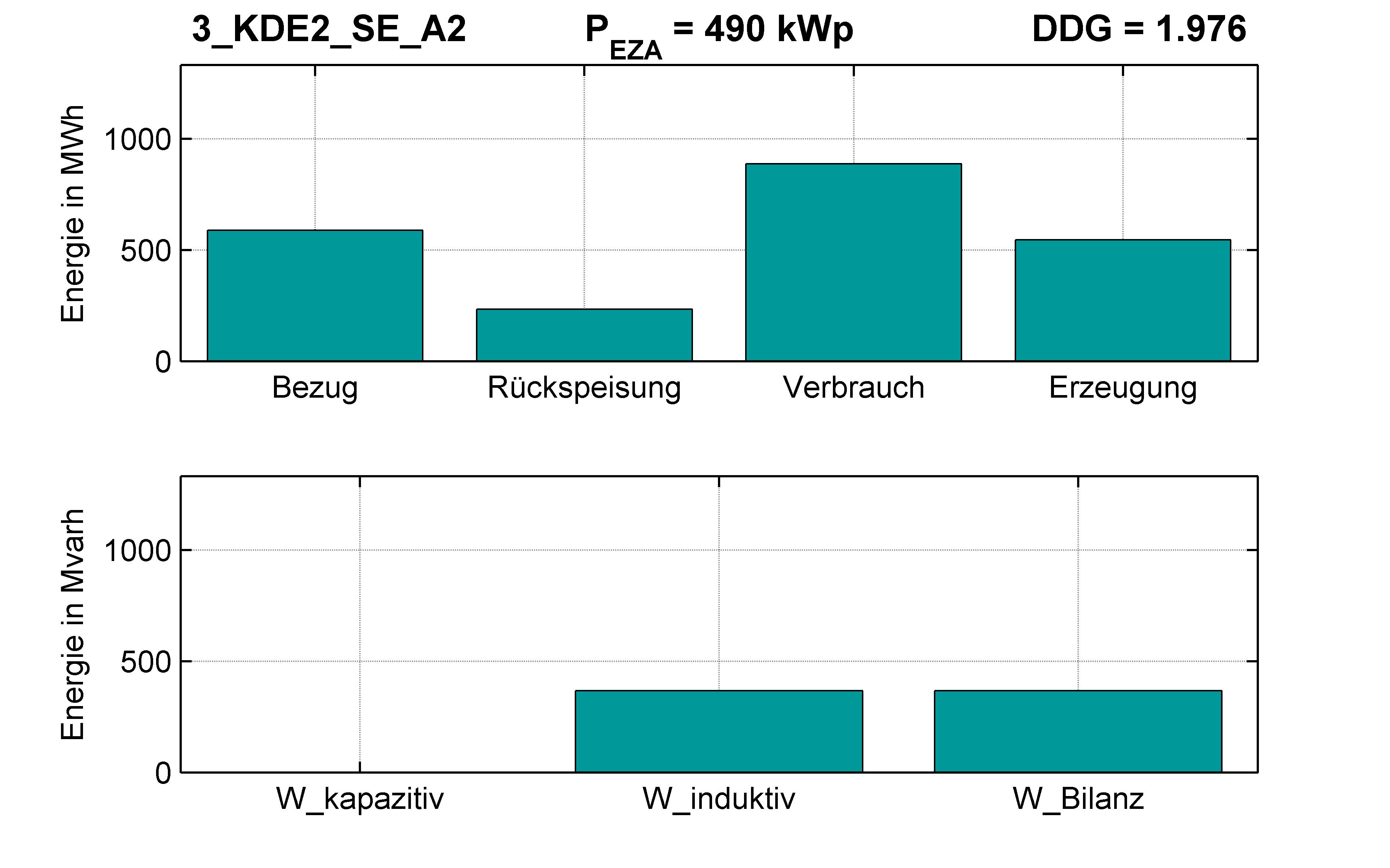 KDE2 | P-Kappung 70% (SE) A2 | PQ-Bilanz