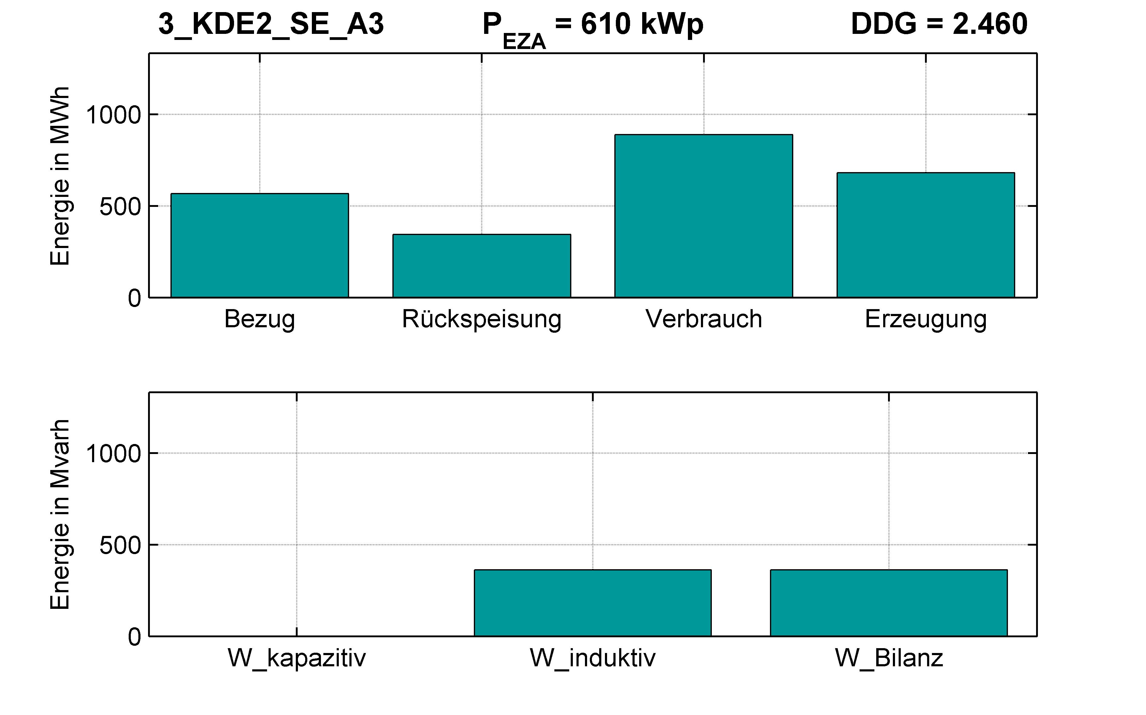 KDE2 | P-Kappung 70% (SE) A3 | PQ-Bilanz