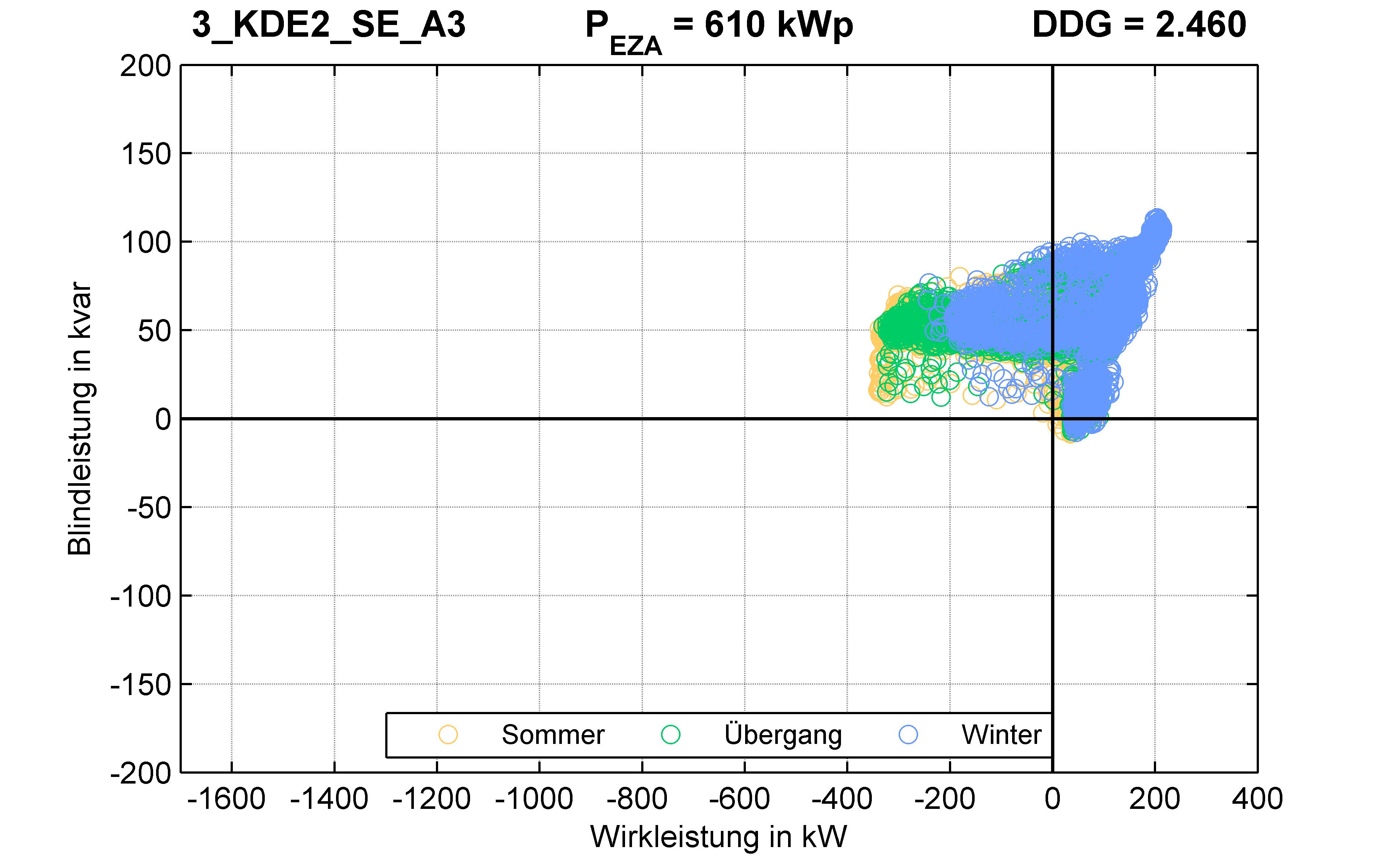 KDE2 | P-Kappung 70% (SE) A3 | PQ-Verhalten