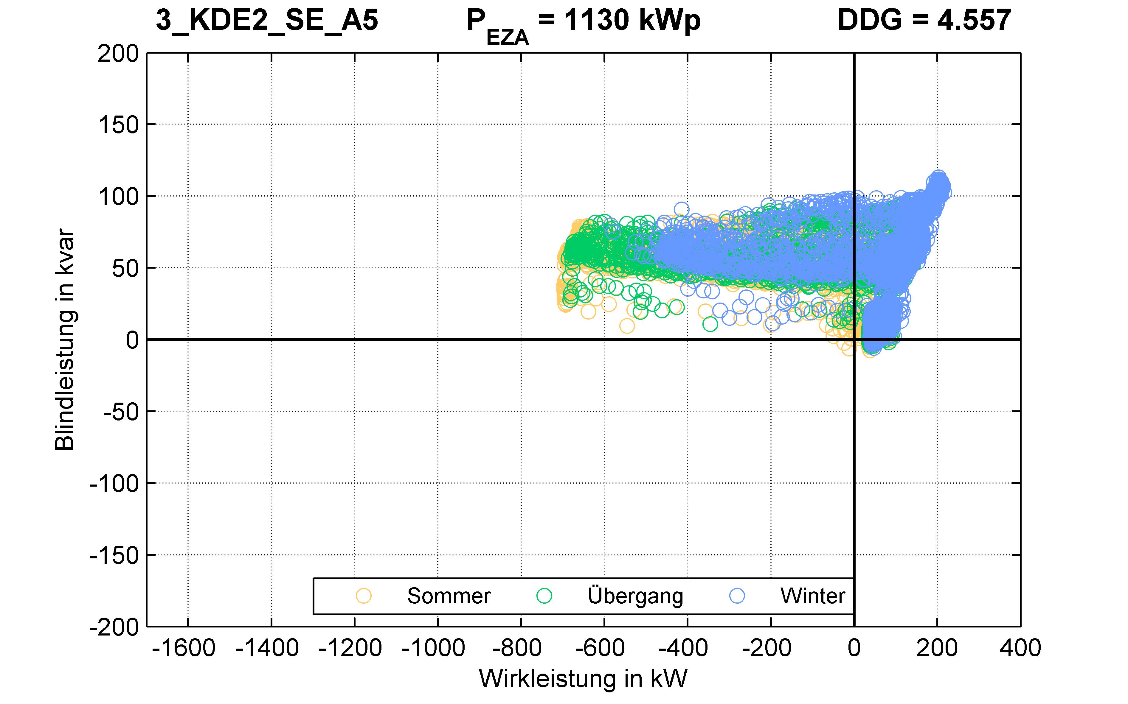 KDE2 | P-Kappung 70% (SE) A5 | PQ-Verhalten
