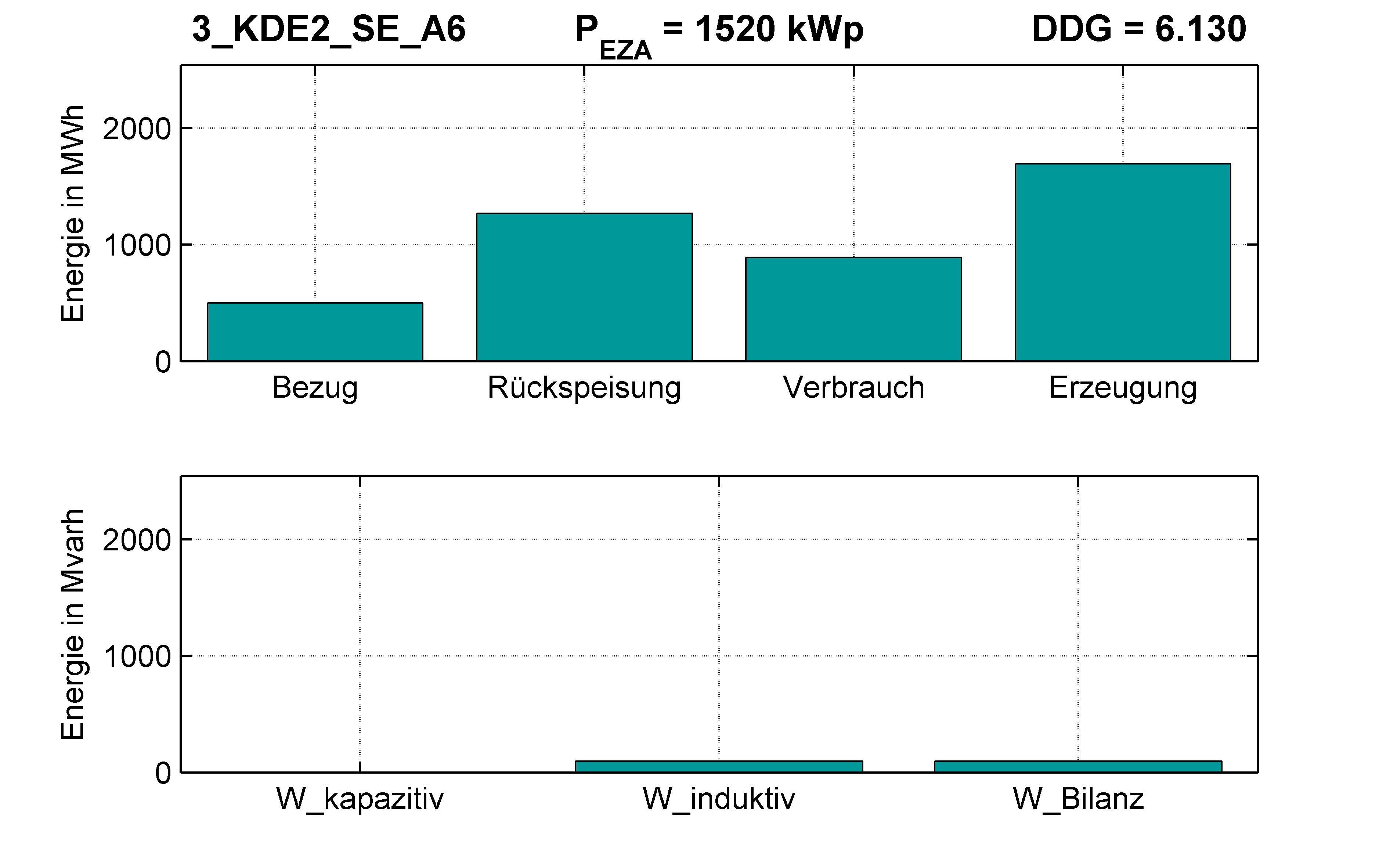 KDE2 | P-Kappung 70% (SE) A6 | PQ-Bilanz