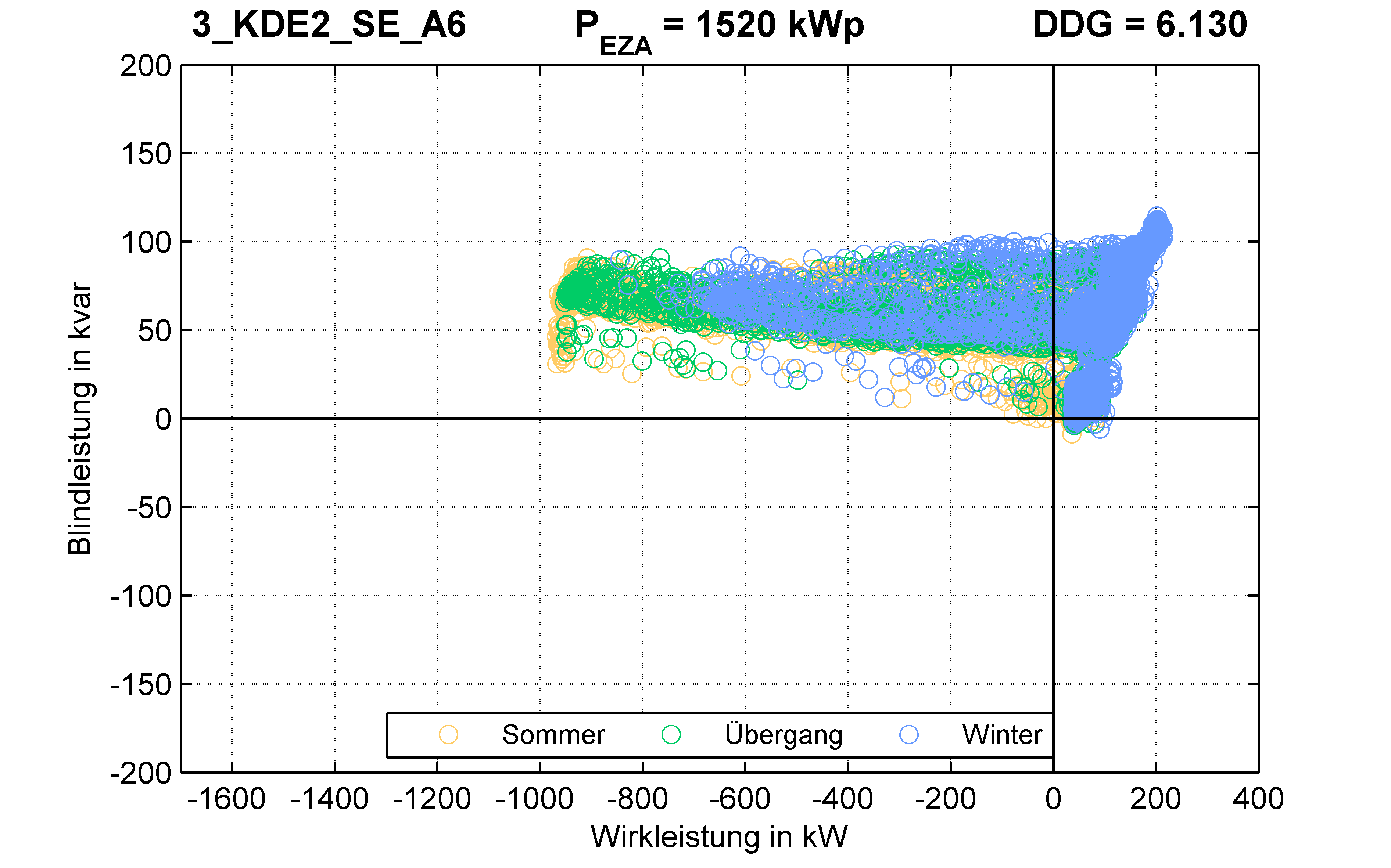 KDE2 | P-Kappung 70% (SE) A6 | PQ-Verhalten